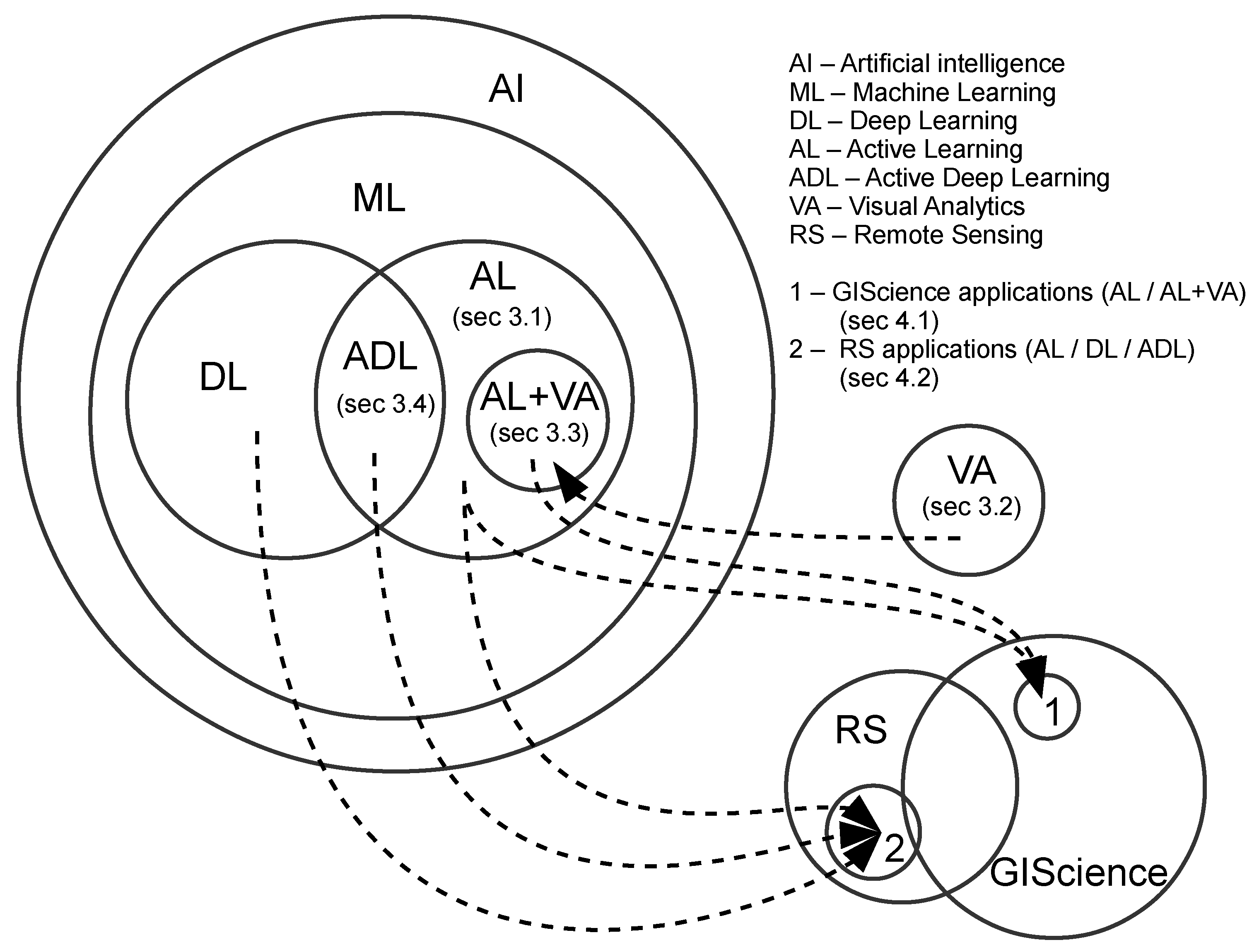 IJGI | Free Full-Text | Visually-Enabled Active Deep Learning for
