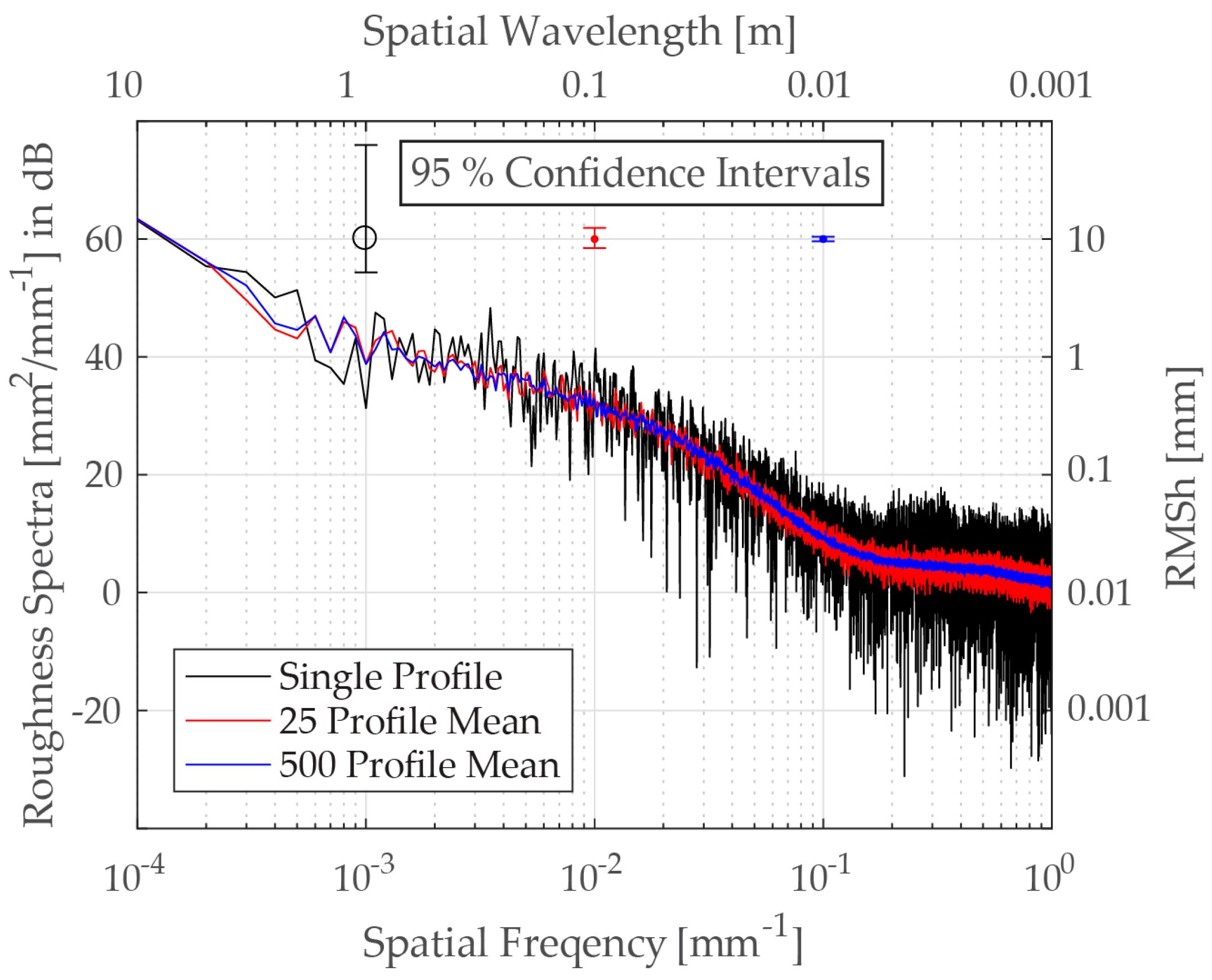IJGI | Free Full-Text | Roughness Spectra Derived from Multi
