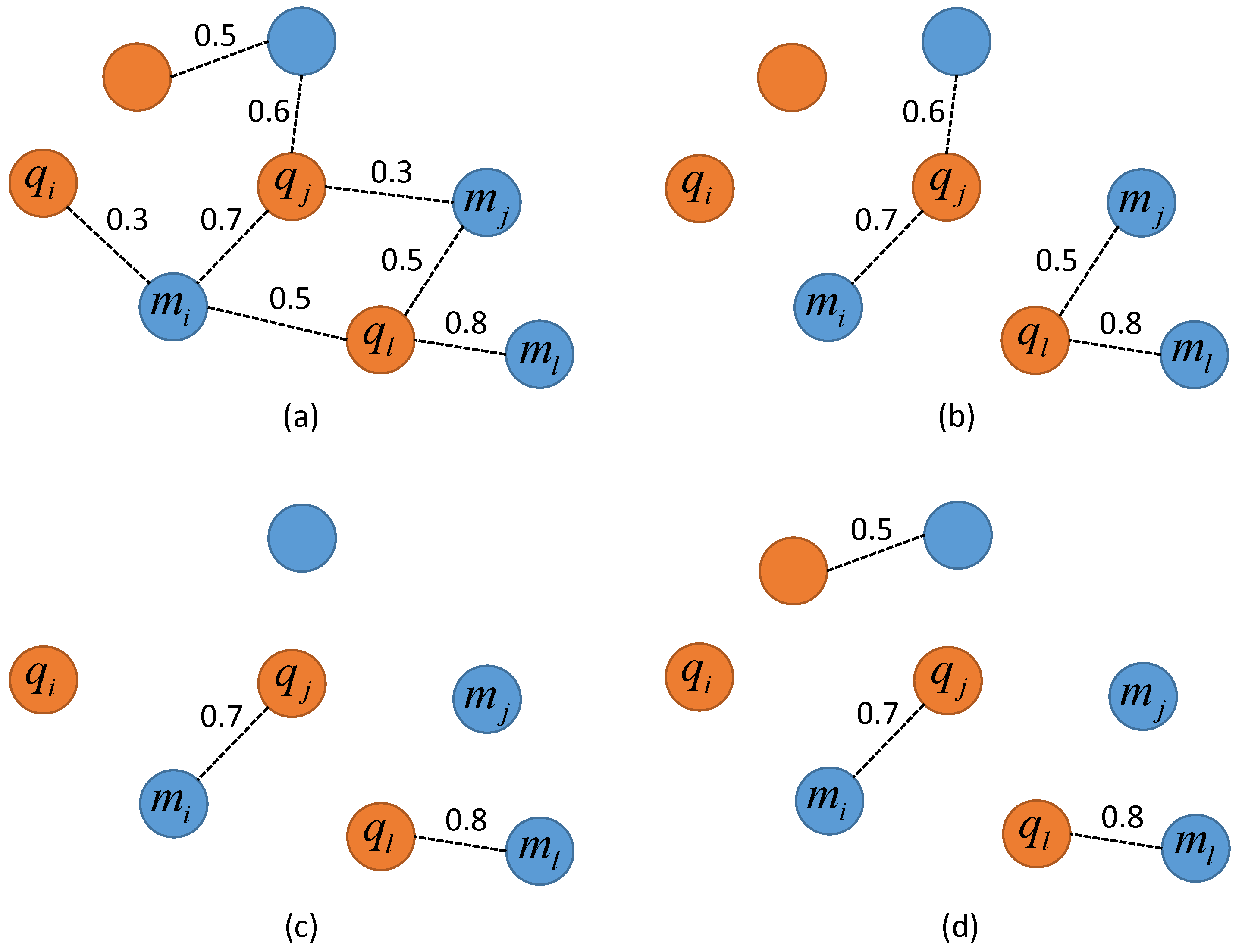 IJGI   Free Full-Text   Graph-Based Matching of Points-of-Interest