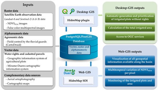 IJGI | Special Issue : Free and Open Source Tools for