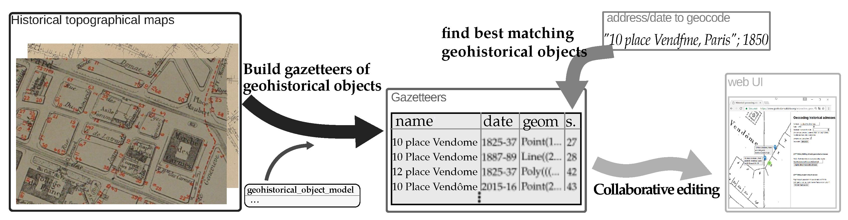 IJGI | Free Full-Text | Historical Collaborative Geocoding