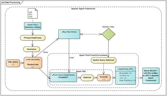 IJGI | Free Full-Text | Model of Point Cloud Data Management System