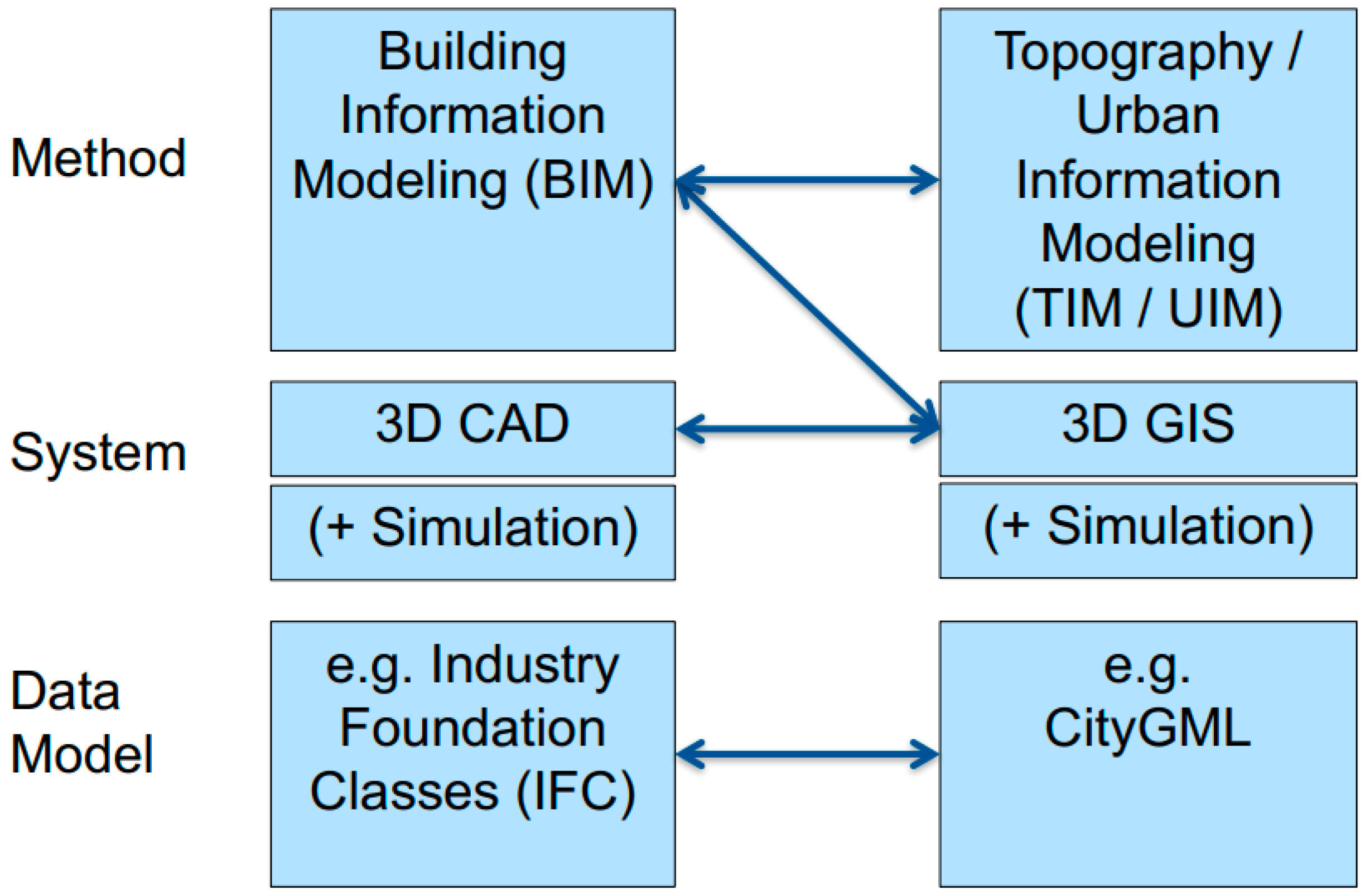 IJGI | Free Full-Text | BIM-GIS Integration as Dedicated and