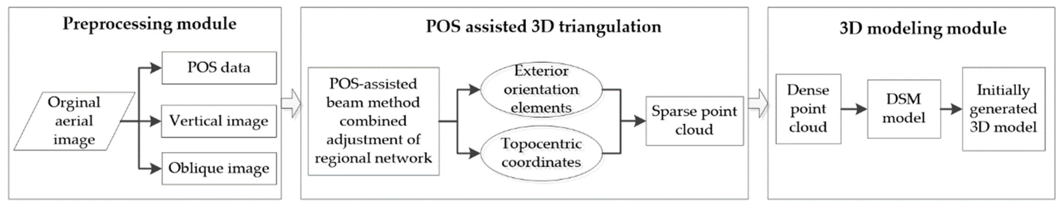 IJGI | Free Full-Text | Studies on Three-Dimensional (3D