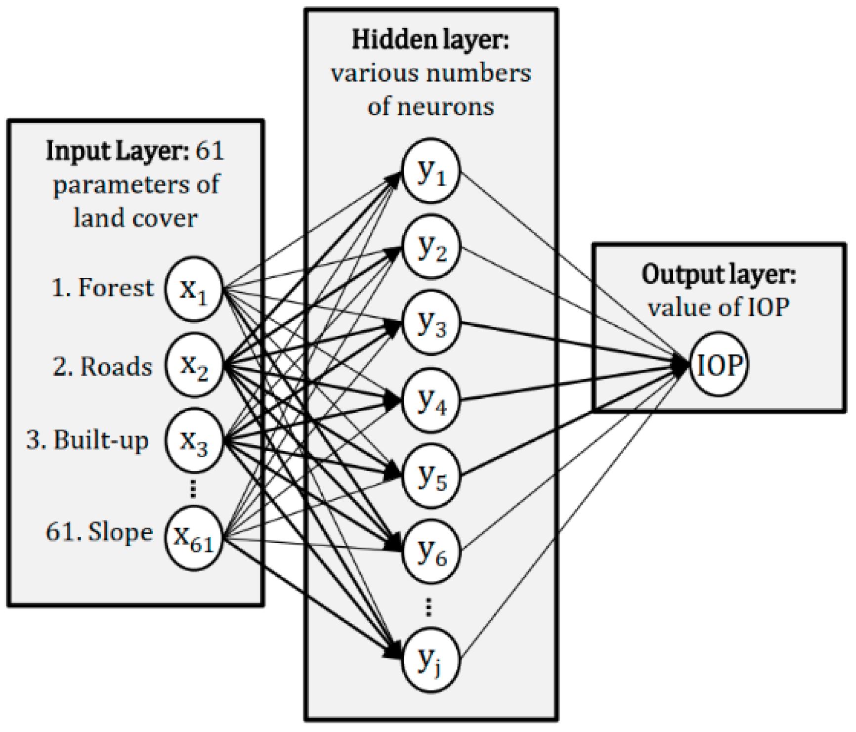 Multilayer perceptron