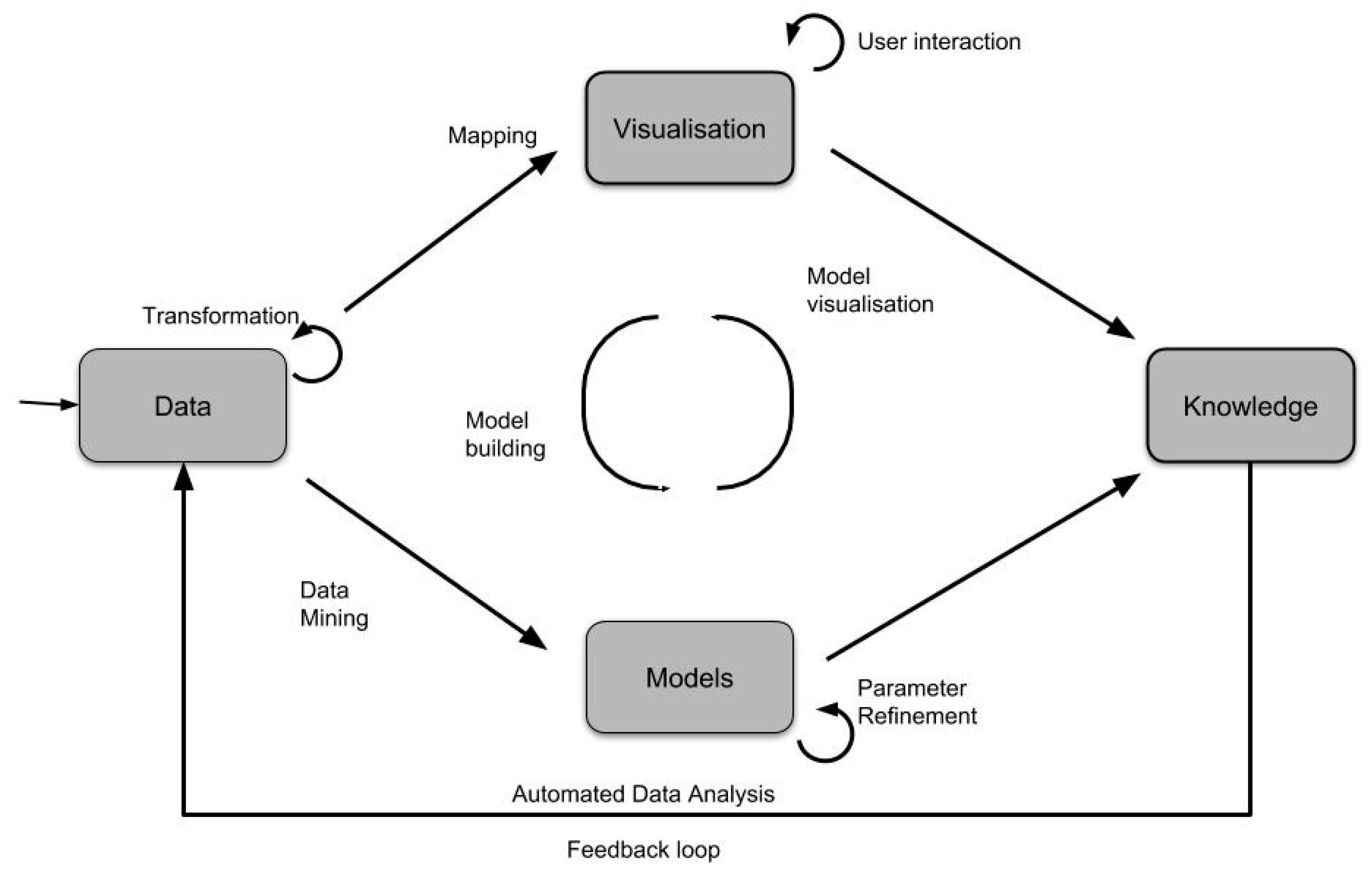 Interactive Analysis Beyond Static Limits Visualizing Streaming Data