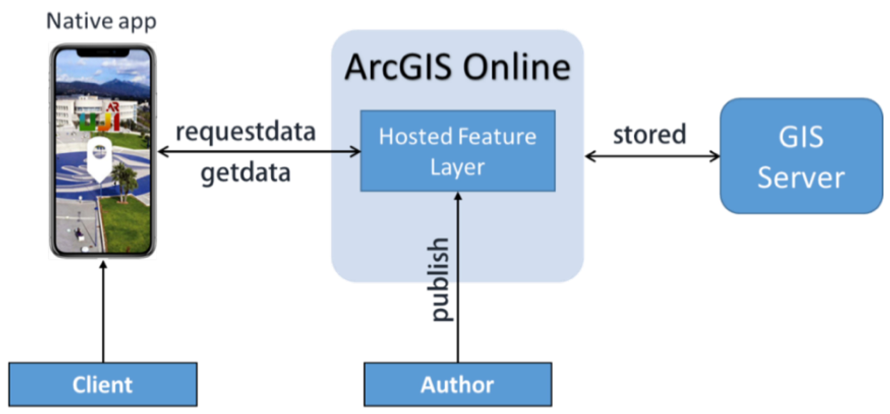 IJGI | Free Full-Text | New Trends in Using Augmented