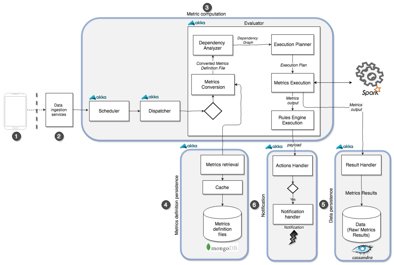 IJGI | Free Full-Text | An Analytics Platform for