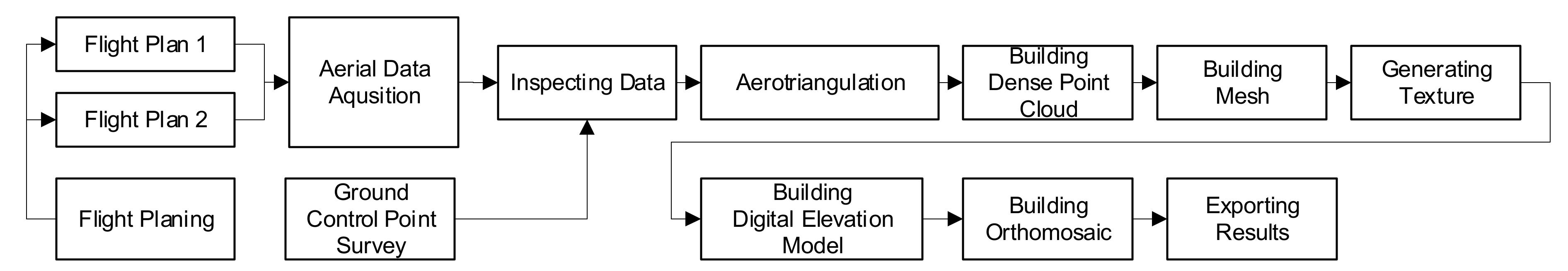 IJGI   Free Full-Text   Shore Construction Detection by