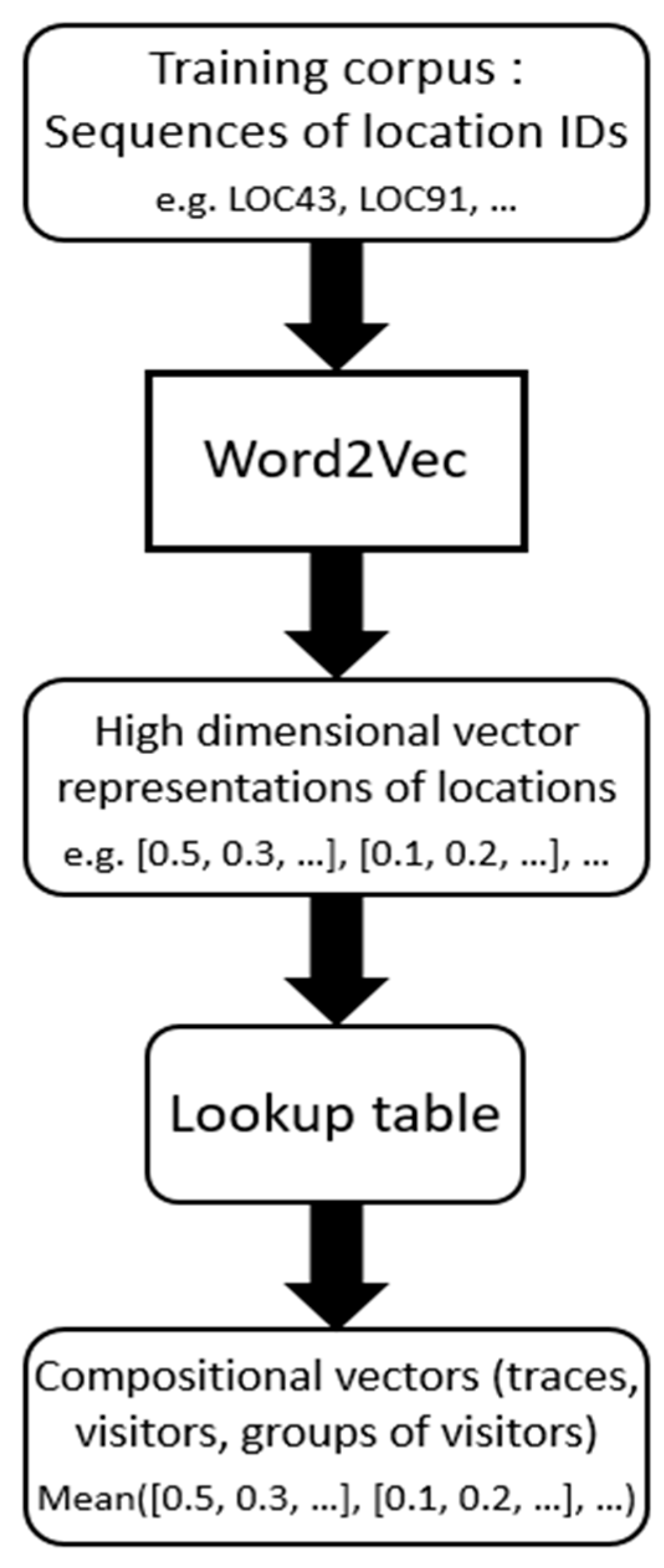 IJGI | Free Full-Text | From Motion Activity to Geo-Embeddings