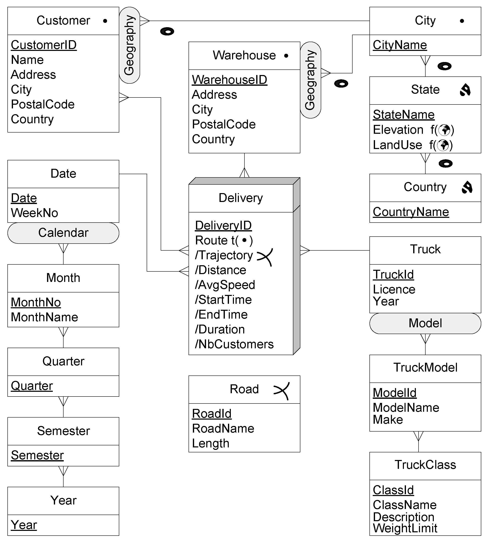IJGI   Free Full-Text   Mobility Data Warehouses   HTML