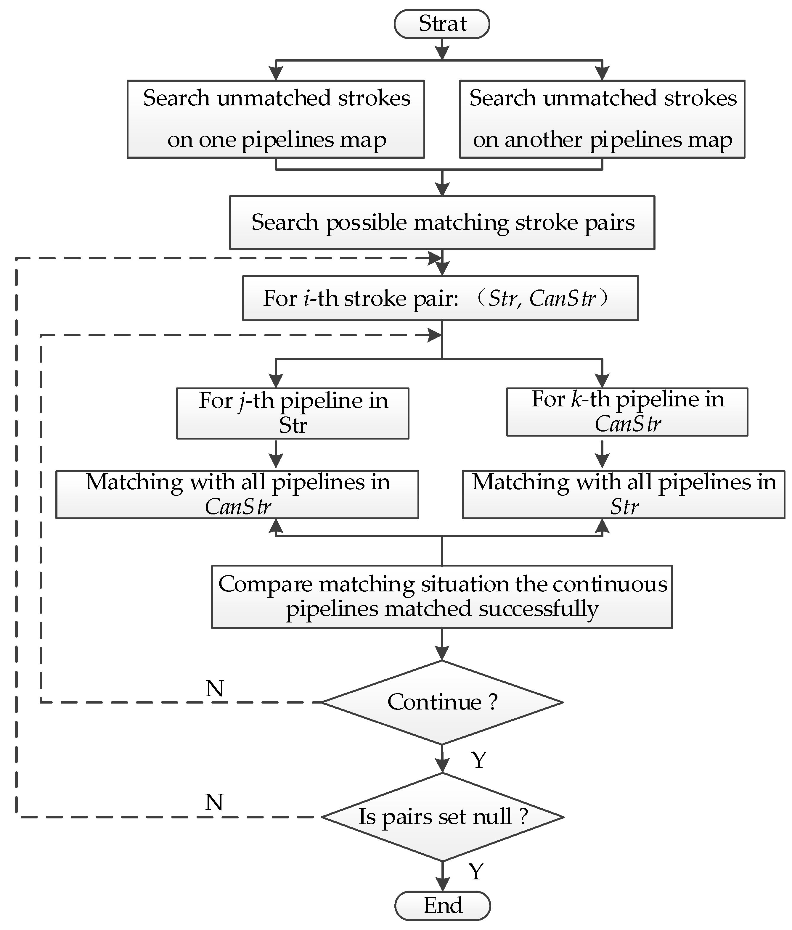 IJGI | Free Full-Text | A Study on a Matching Algorithm for