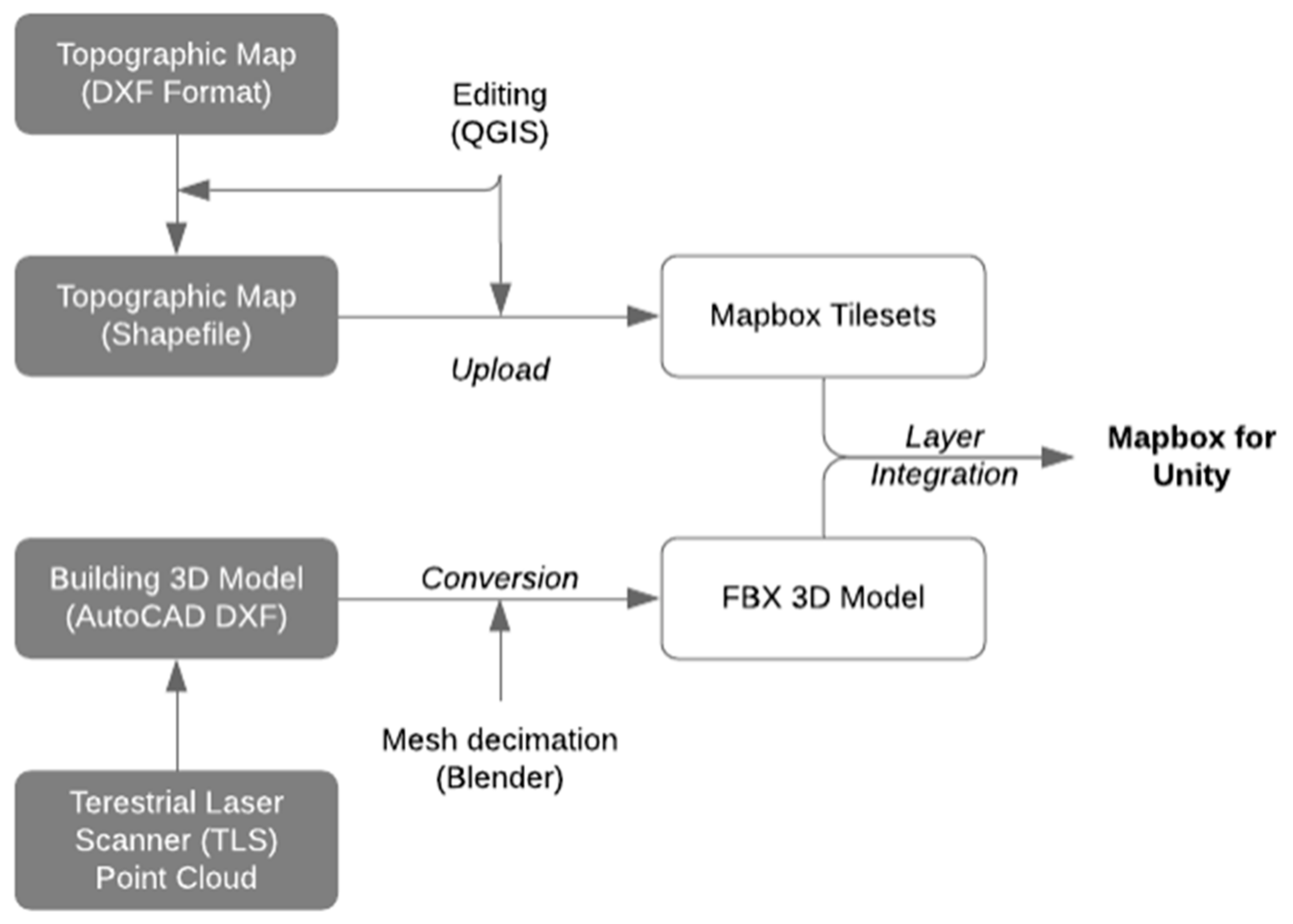 IJGI | Free Full-Text | Utilizing A Game Engine for