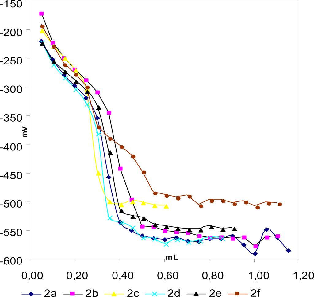 potentiometric titration of halides pdf
