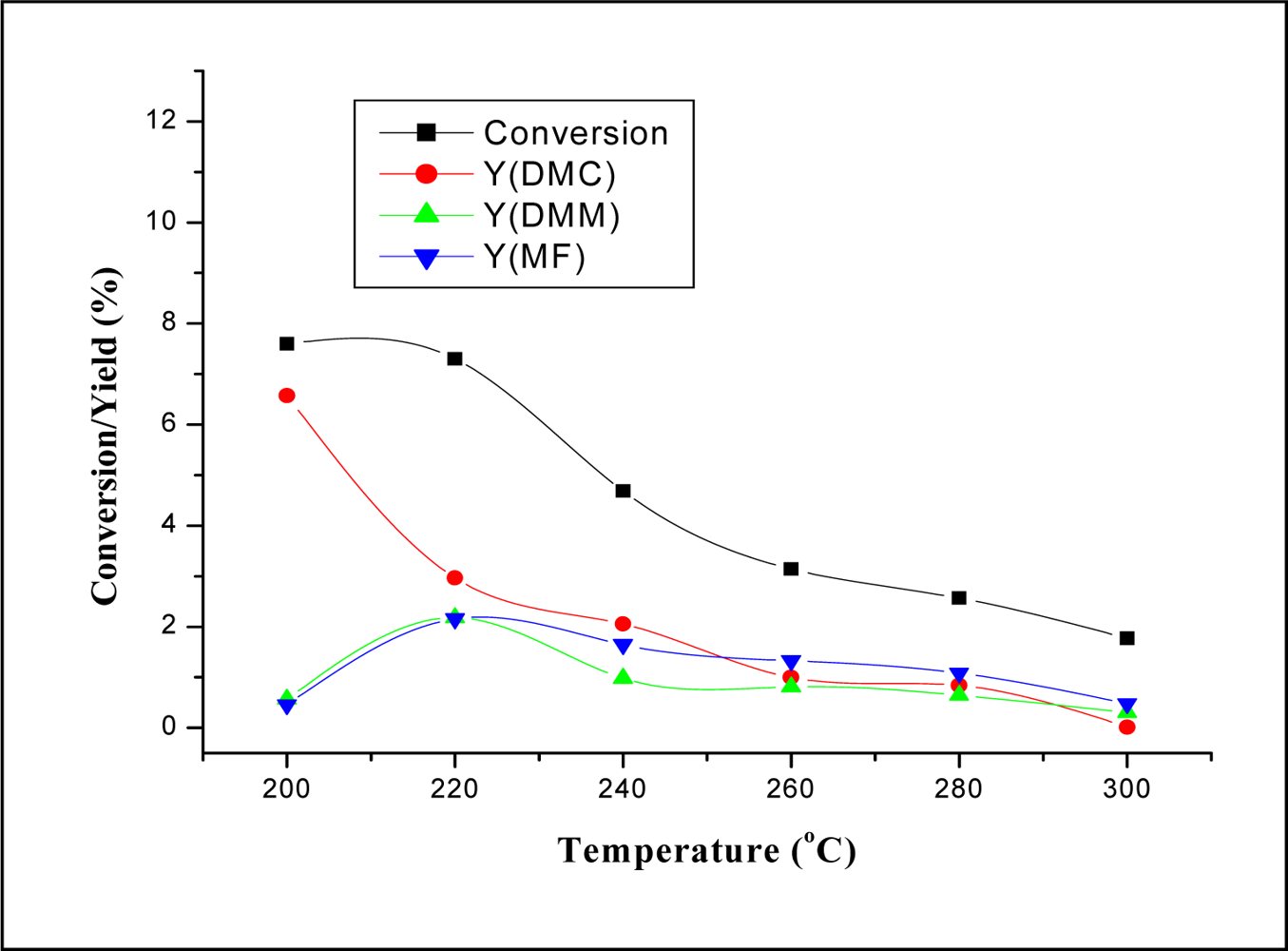 Ijms free full text gas phase synthesis of dimethyl carbonate no pooptronica Gallery