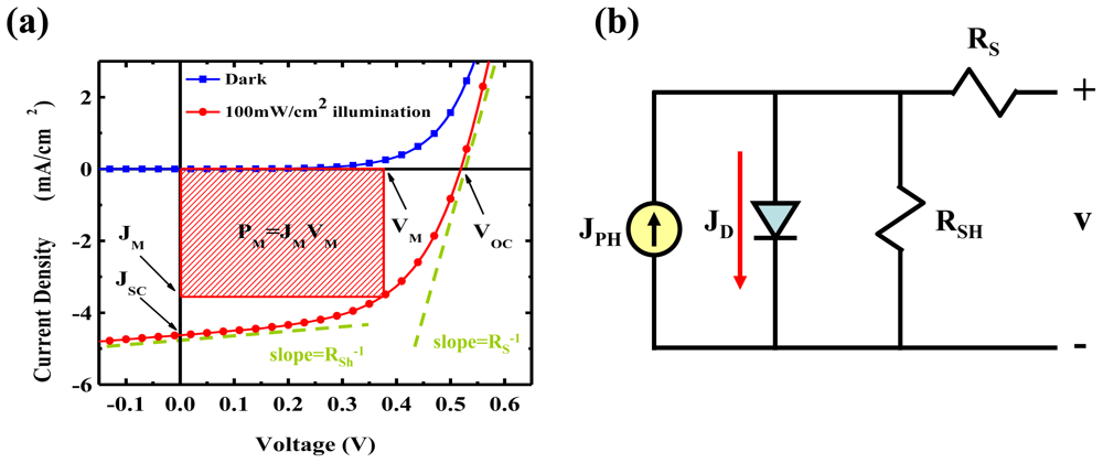 Ijms Free Full Text High Photoelectric Conversion