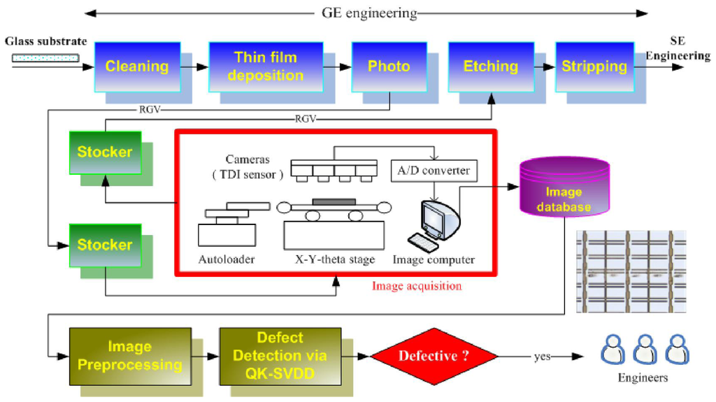 ijms free full text automatic defect detection for tft