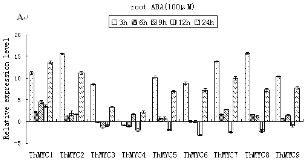 Relative Expressions Relative Gene Expression Level