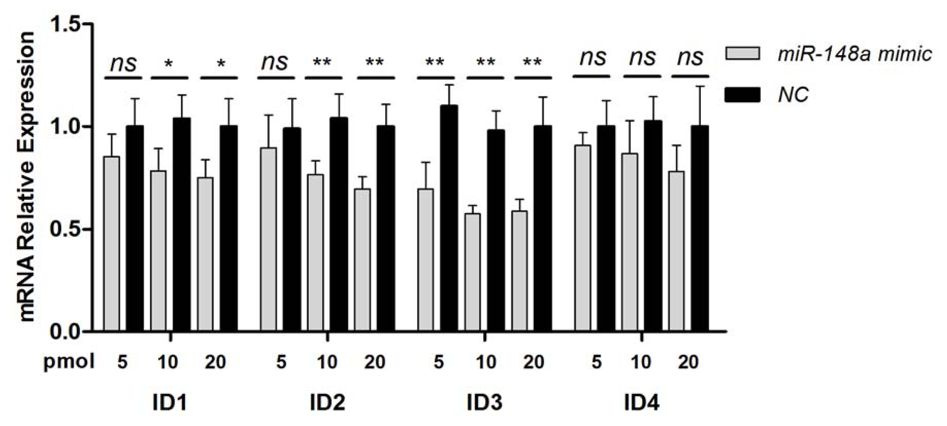 IJMS   Free Full-Text   ACVR1, a Therapeutic Target of