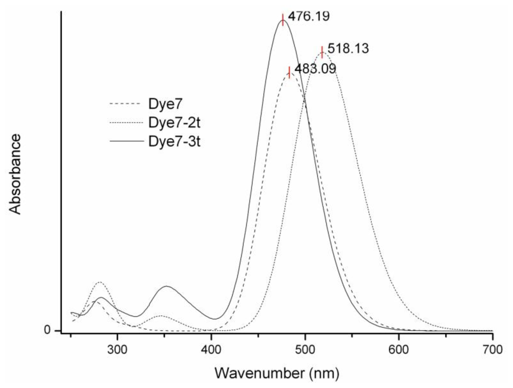 fluorescence study of dyes essay Biochemical journal may 01, 1952, 51 (2) a study of the adsorption of dyes on bovine serum albumin by the method of polarization of fluorescence.