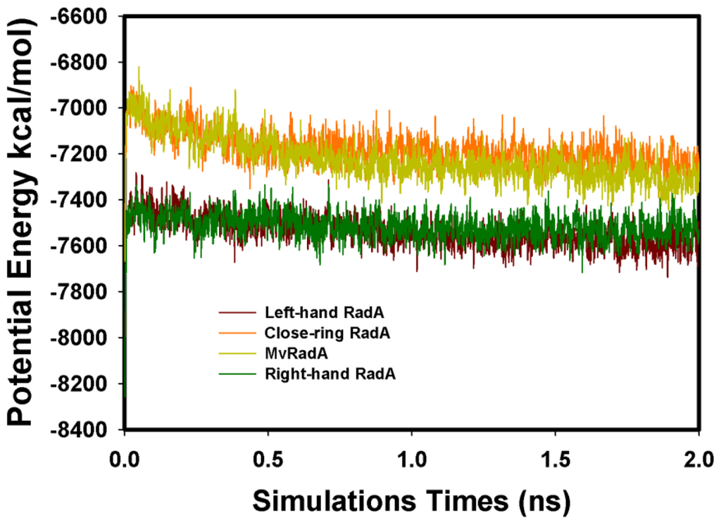 Ijms free full text target molecular simulations of - Simulation direct energie ...