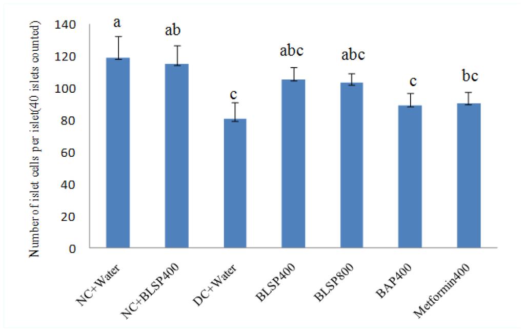 analysis of rat pancreatic islets 1 diabetes res 1992 feb19(2):49-58 correlation of morphometric analysis of pancreatic islets and diabetes in spontaneously diabetic bb/w rats.