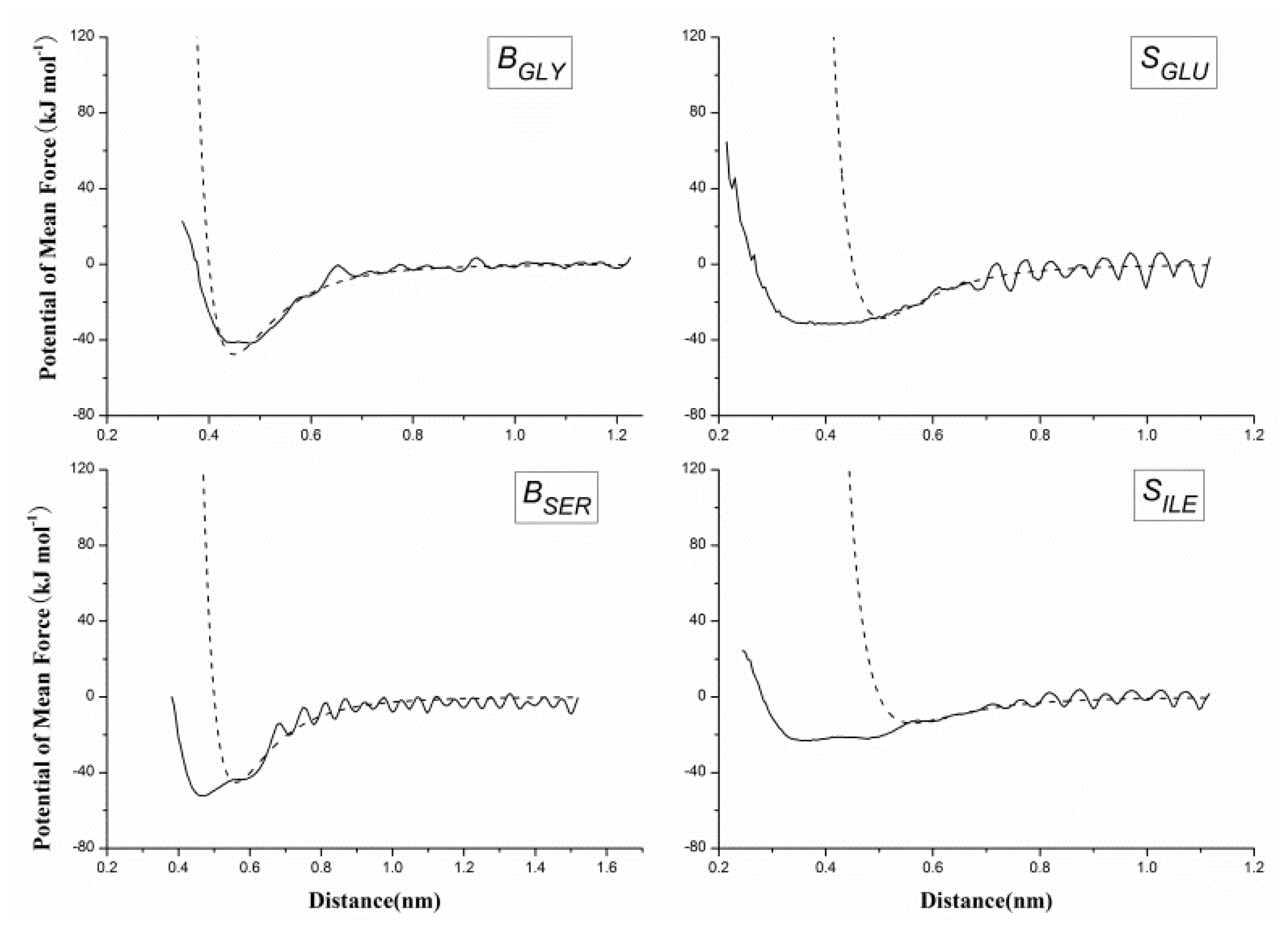 IJMS | Free Full-Text | A Generic Force Field for Protein Coarse