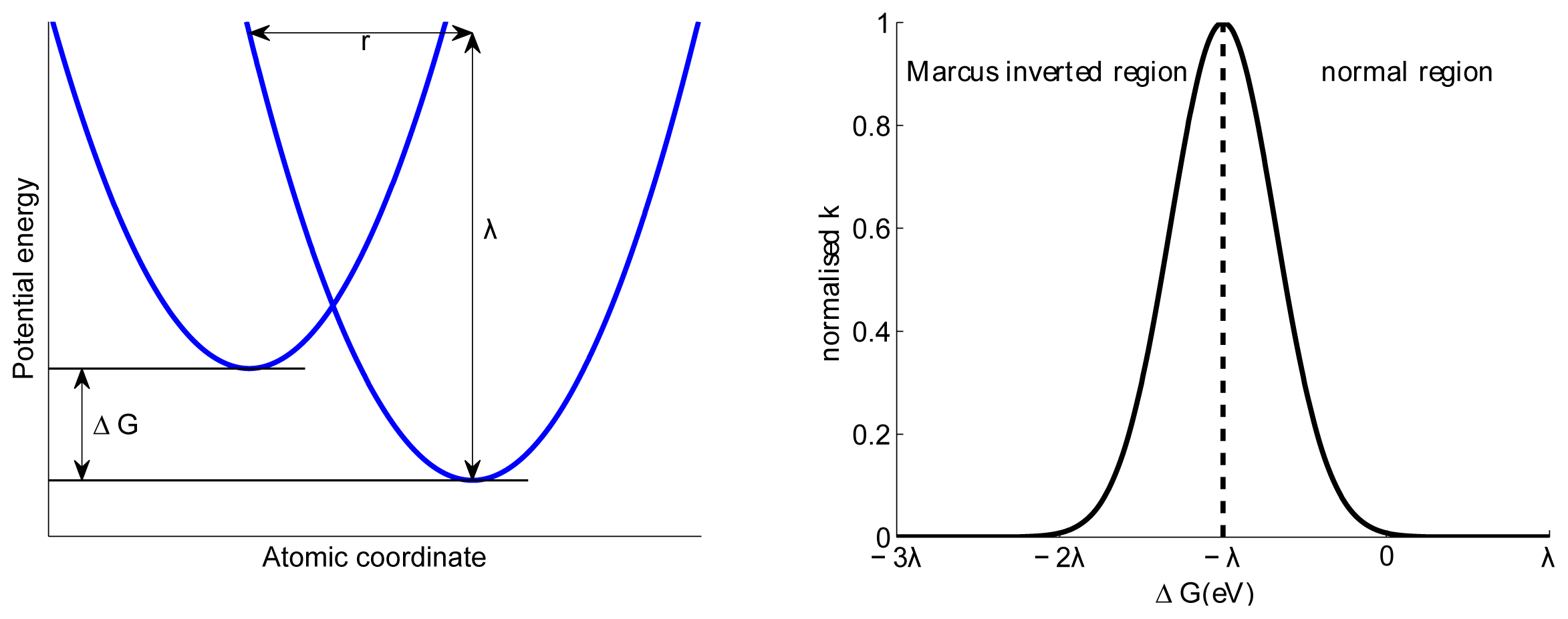 Marcus Theory and Reorganization Energy