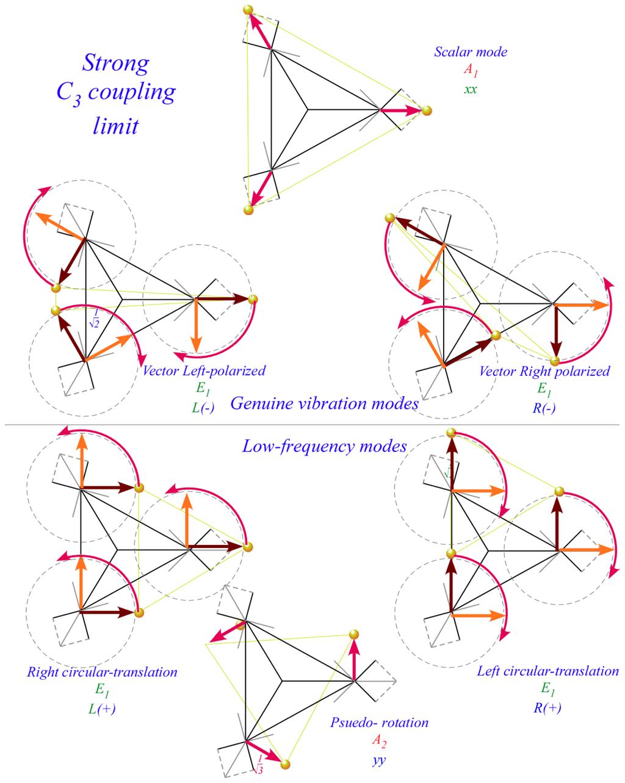 molecular dynamics review article