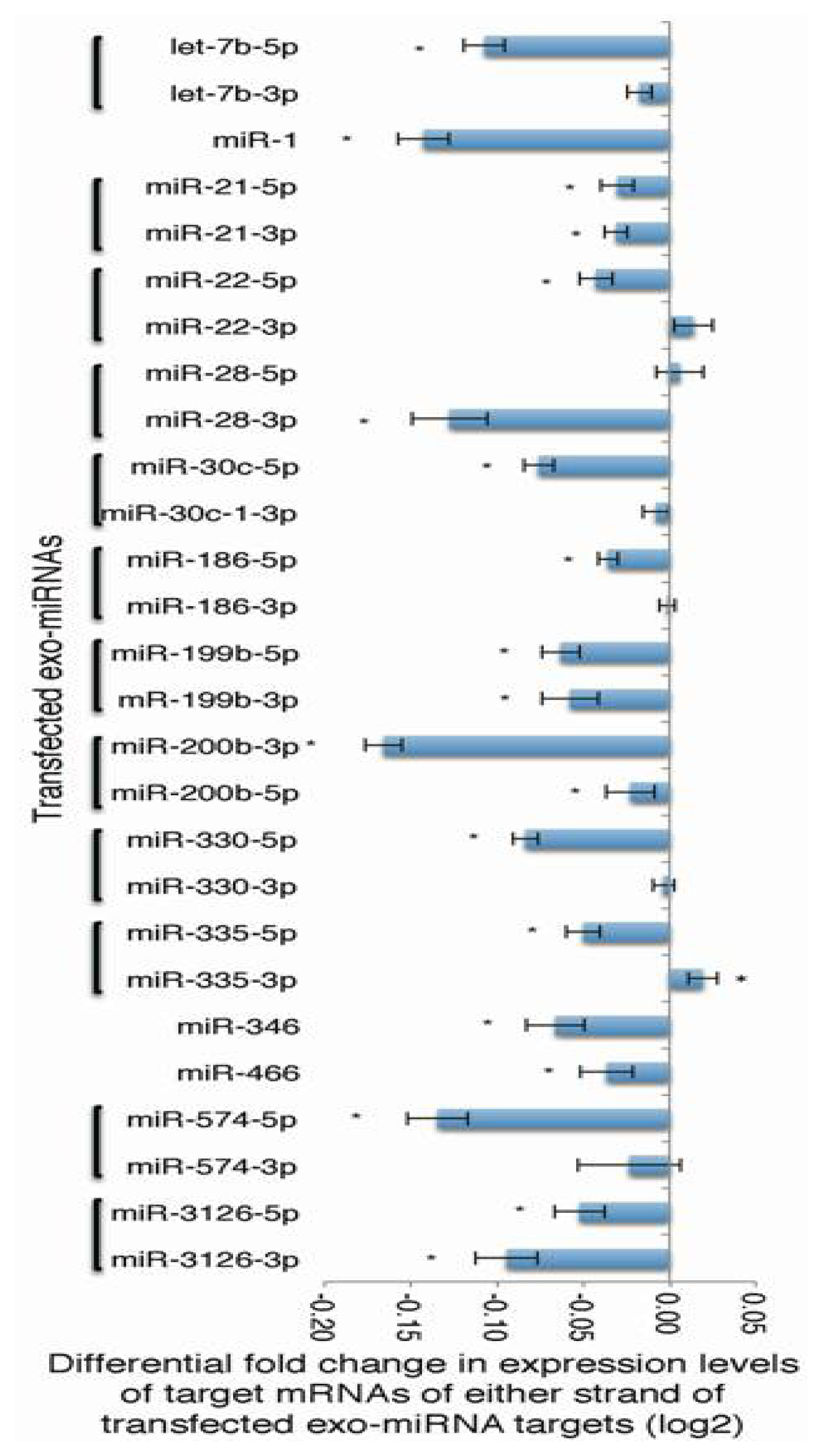 IJMS | Free Full-Text | Fluctuation of Global Gene Expression by