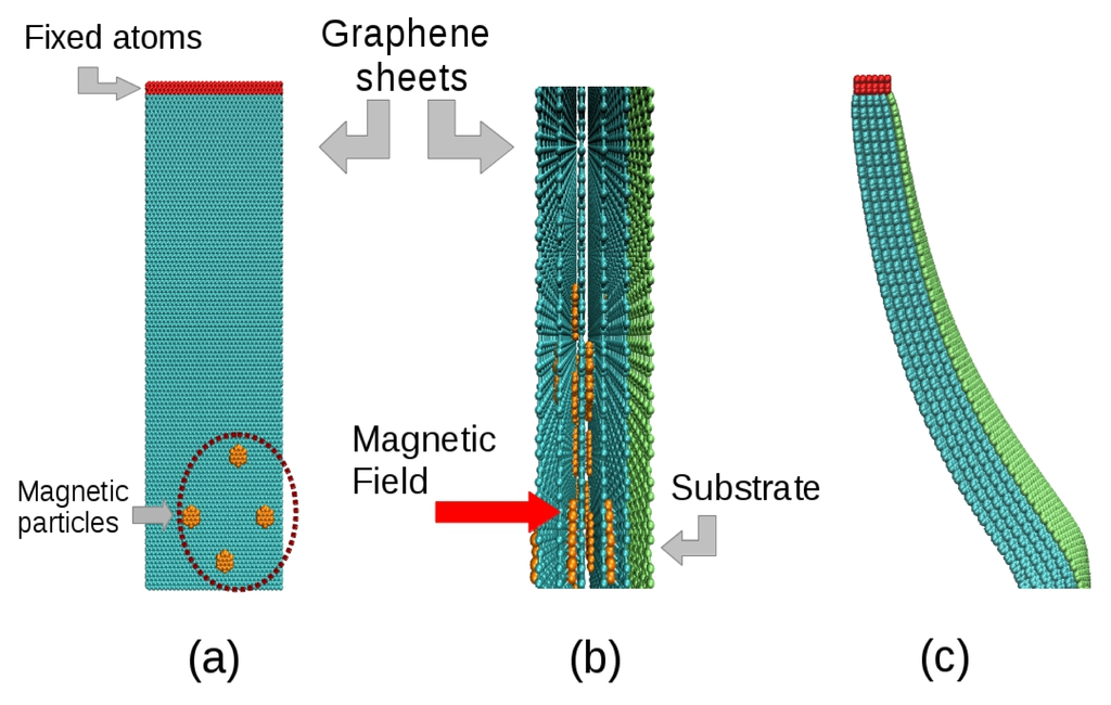 Bending of Layer-by-Layer Films Driven by an External Magnetic Field