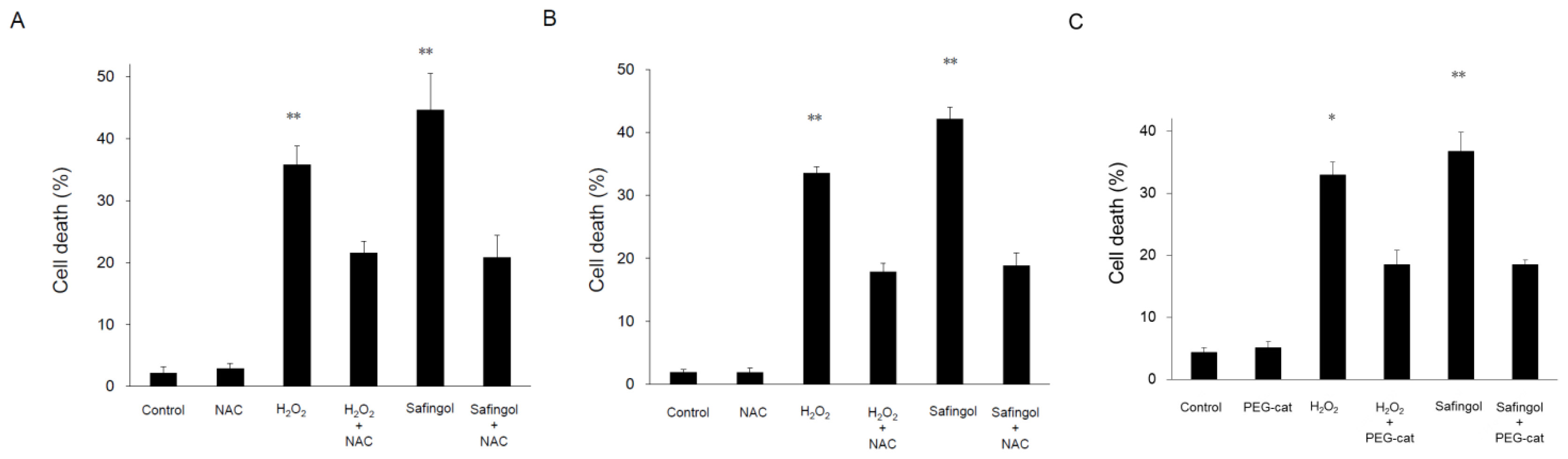 Ijms free full text involvement of hydrogen peroxide in safingol induced endonuclease g - Unknown uses hydrogen peroxide ...