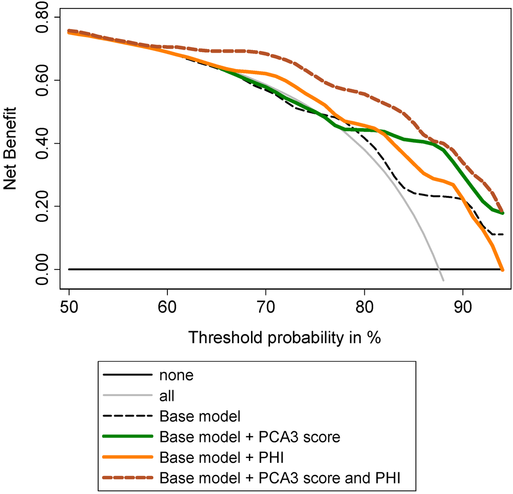 gleason score prostate cancer pdf