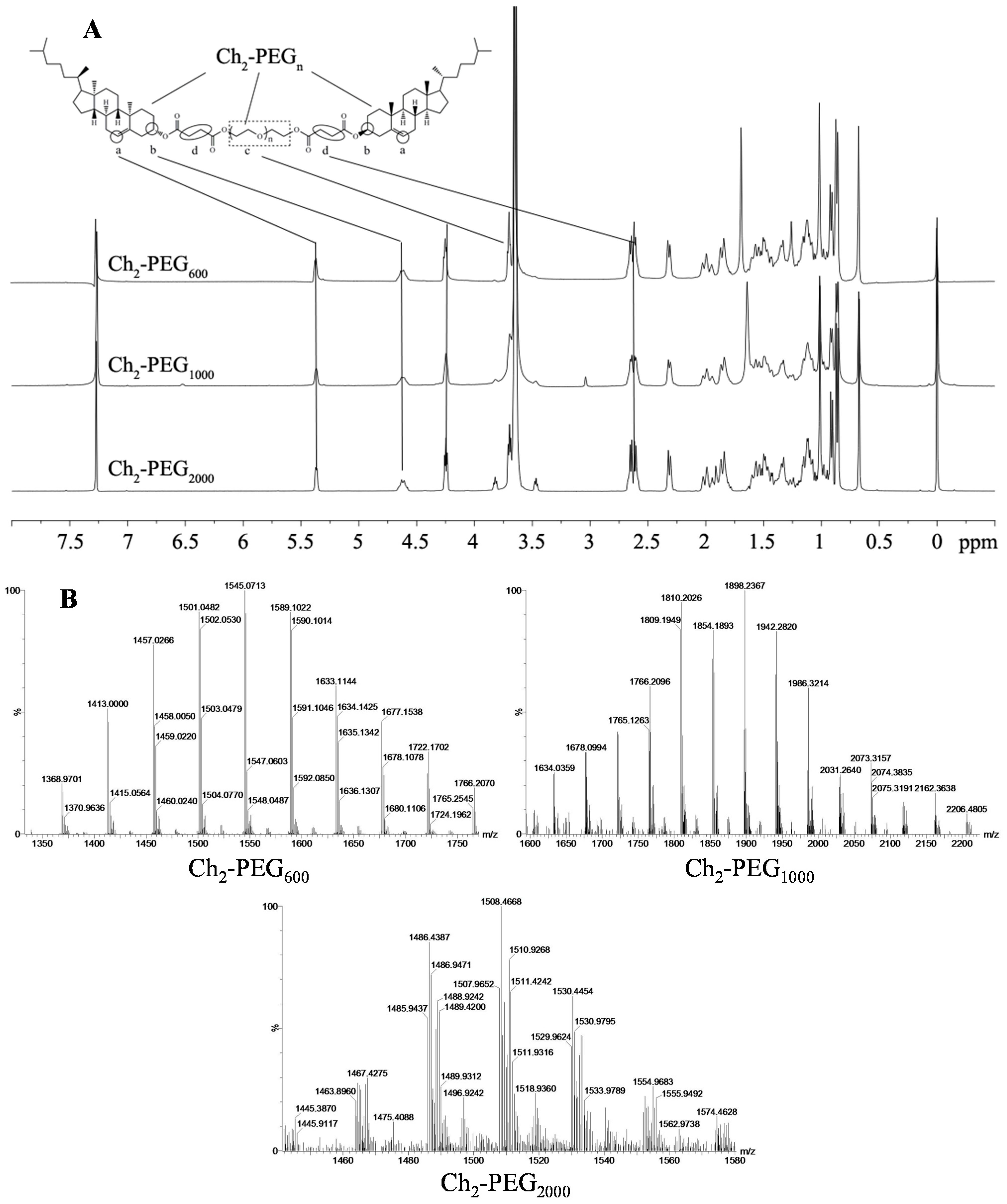 IJMS   Free Full-Text   α, ω-Cholesterol-Functionalized Low