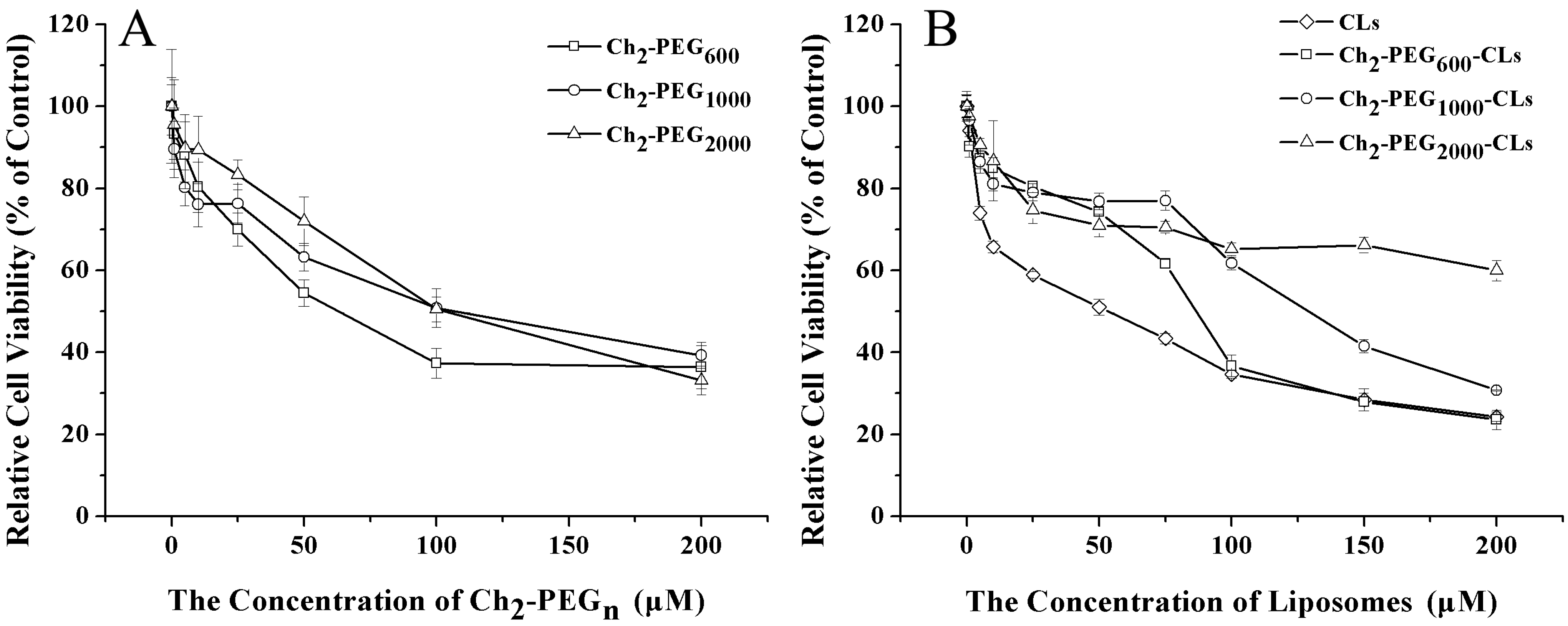 IJMS | Free Full-Text | α, ω-Cholesterol-Functionalized Low