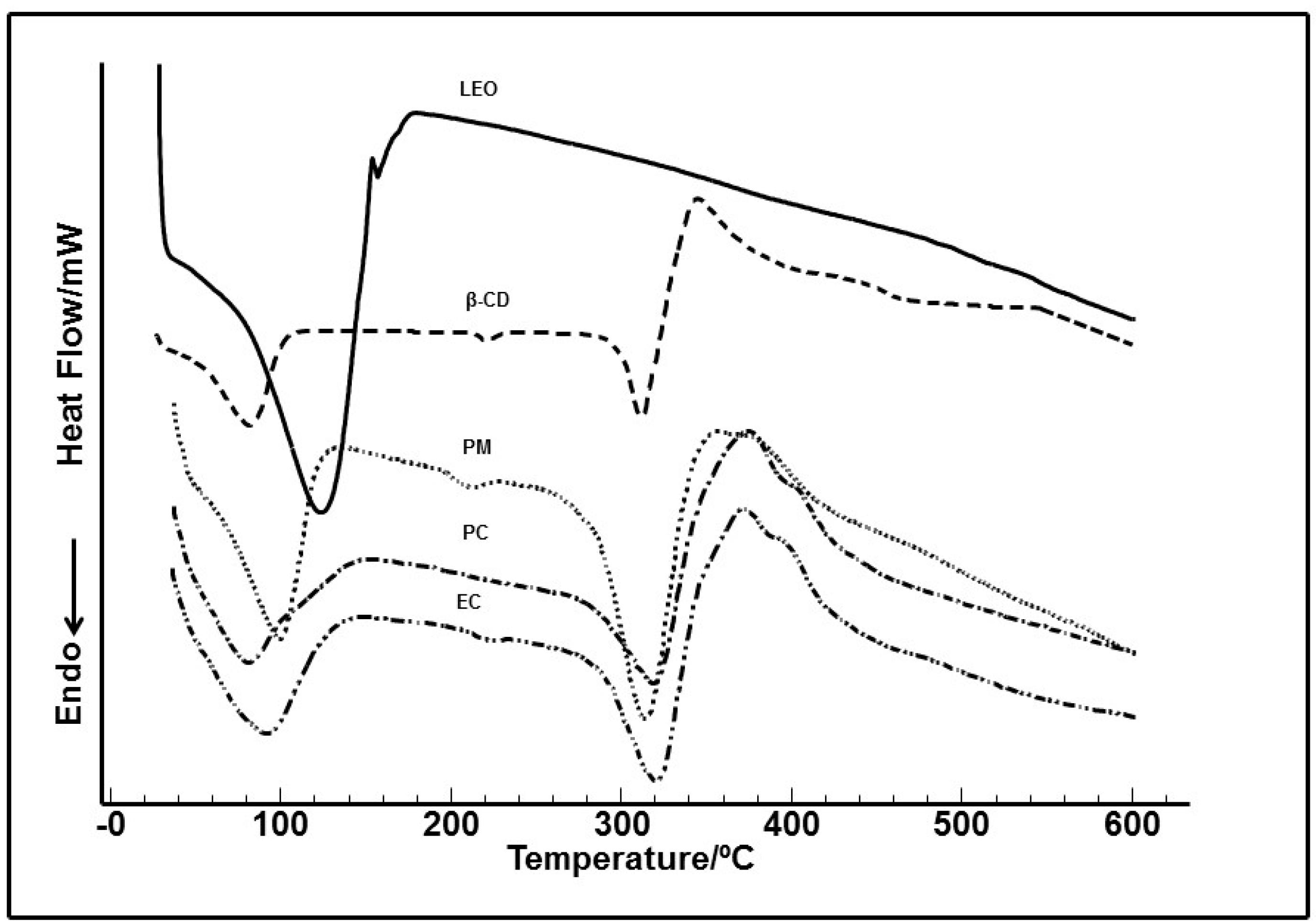Ijms free full text cyclodextrin complexed ocimum basilicum ijms 16 00547 g001 1024 pooptronica