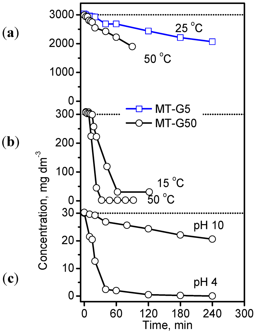 different temperatures on degradation Postharvest biology and technology 40 (2006) 295-300 degradation of almond pellicle color coordinates at different storage temperatures craig a ledbettera,∗, debra e palmquistb.