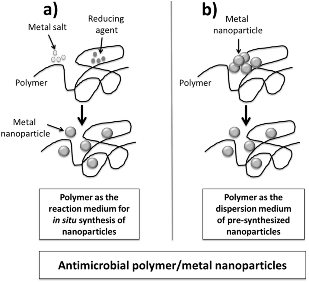 ijms special issue antimicrobial polymers