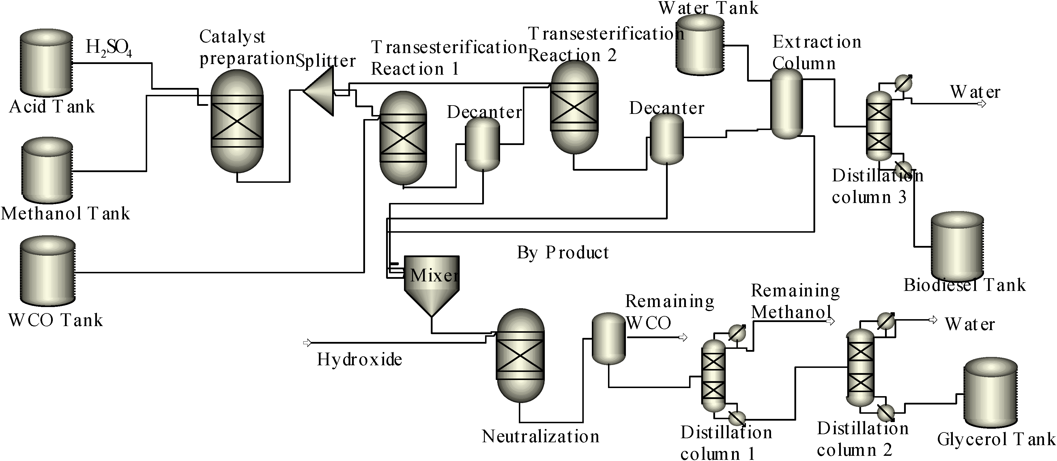 Preparation of Biodiesel from Waste Cooking Oil