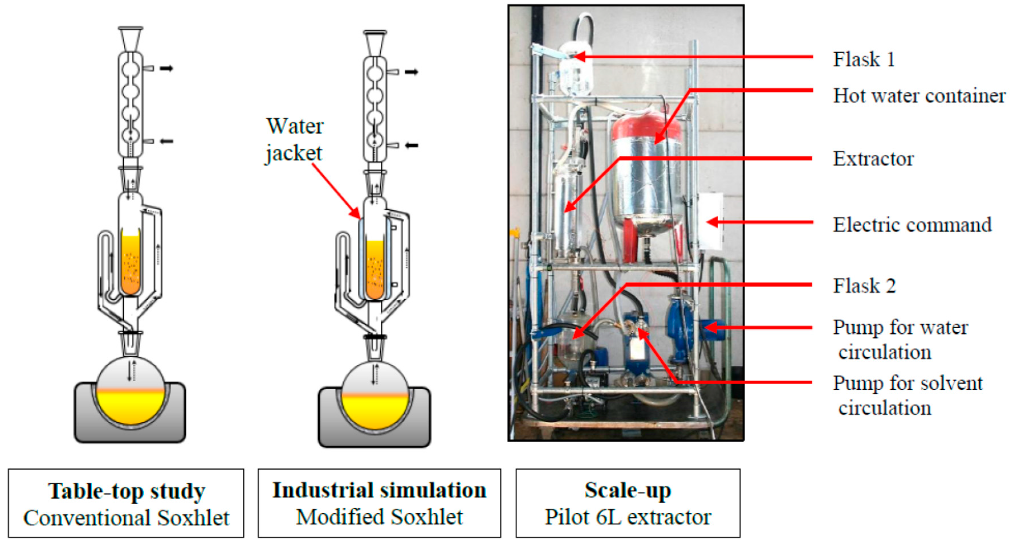 Ijms Free Full Text Alternative Bio Based Solvents For Extraction Of Fat And Oils Solubility Prediction Global Yield Extraction Kinetics Chemical Composition And Cost Of Manufacturing Html