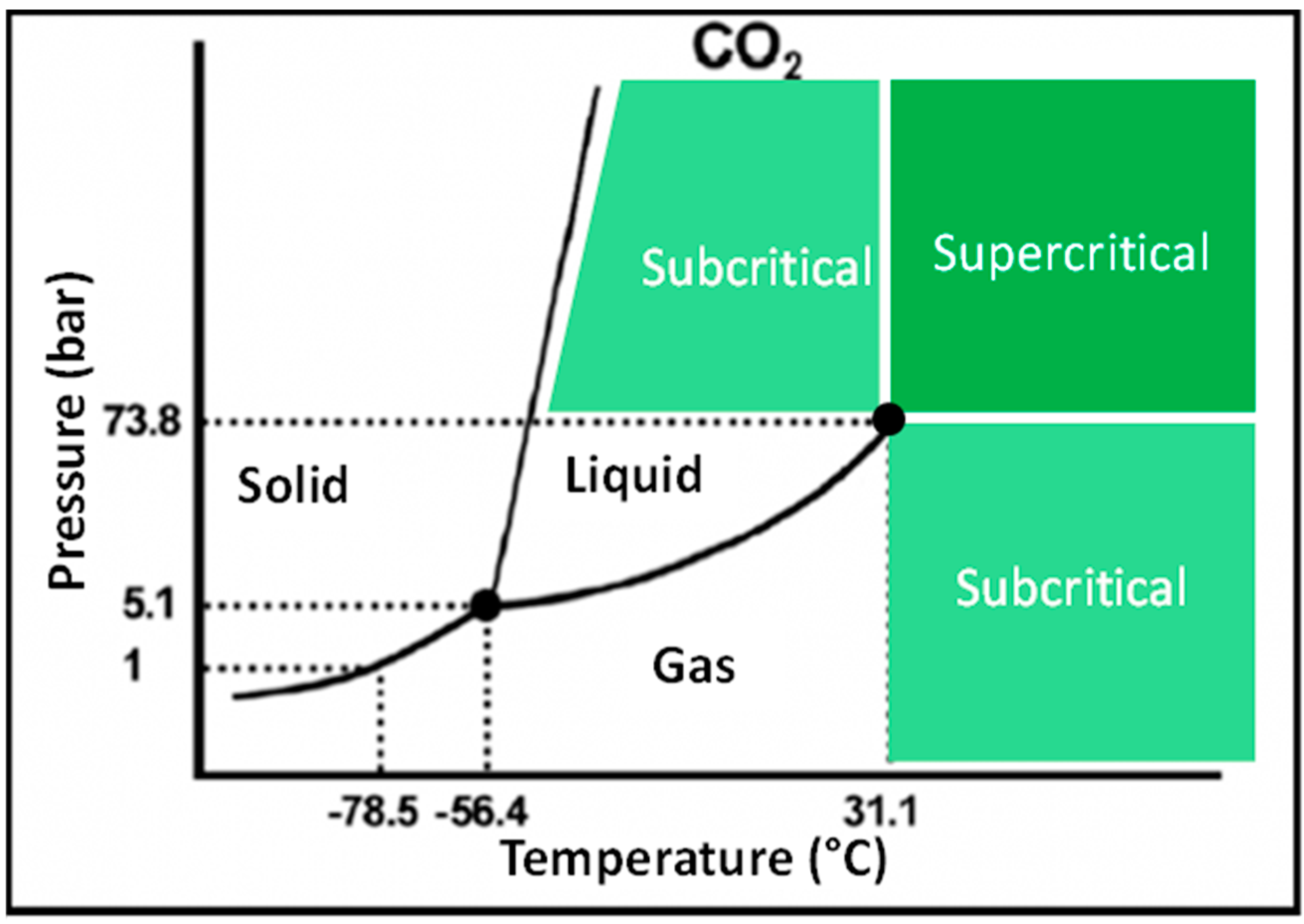 application of supercritical co2 in lipid Pharmaceutical applications of supercritical fluids michel perrut scope :  solutions) process [8] where supercritical carbon dioxide is used as a viscosity reducing agent, similarly to many spraying applications with different products  carriers (lipids, polymers) that can be treated open wide avenues for application.