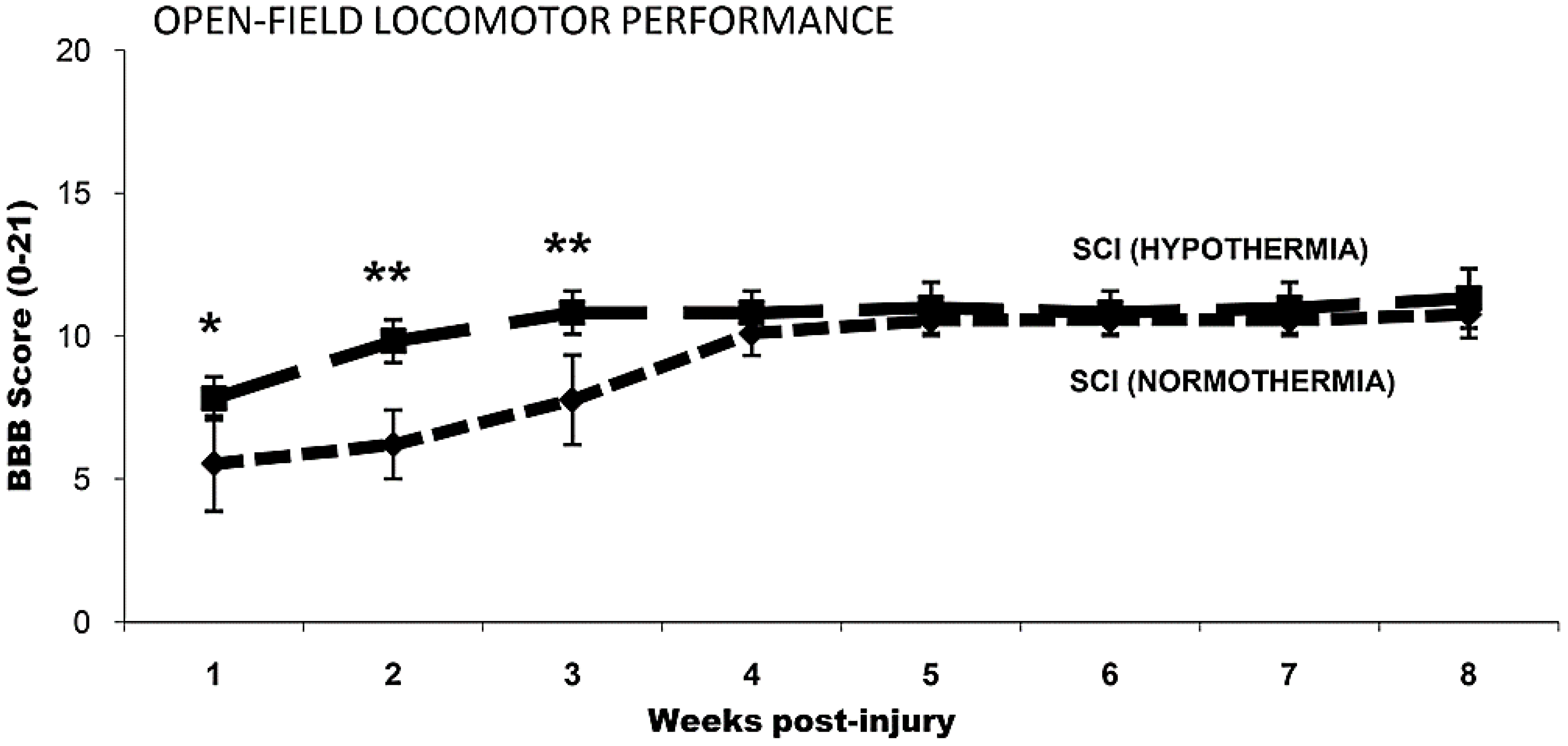 IJMS | Free Full-Text | Therapeutic Hypothermia in Spinal