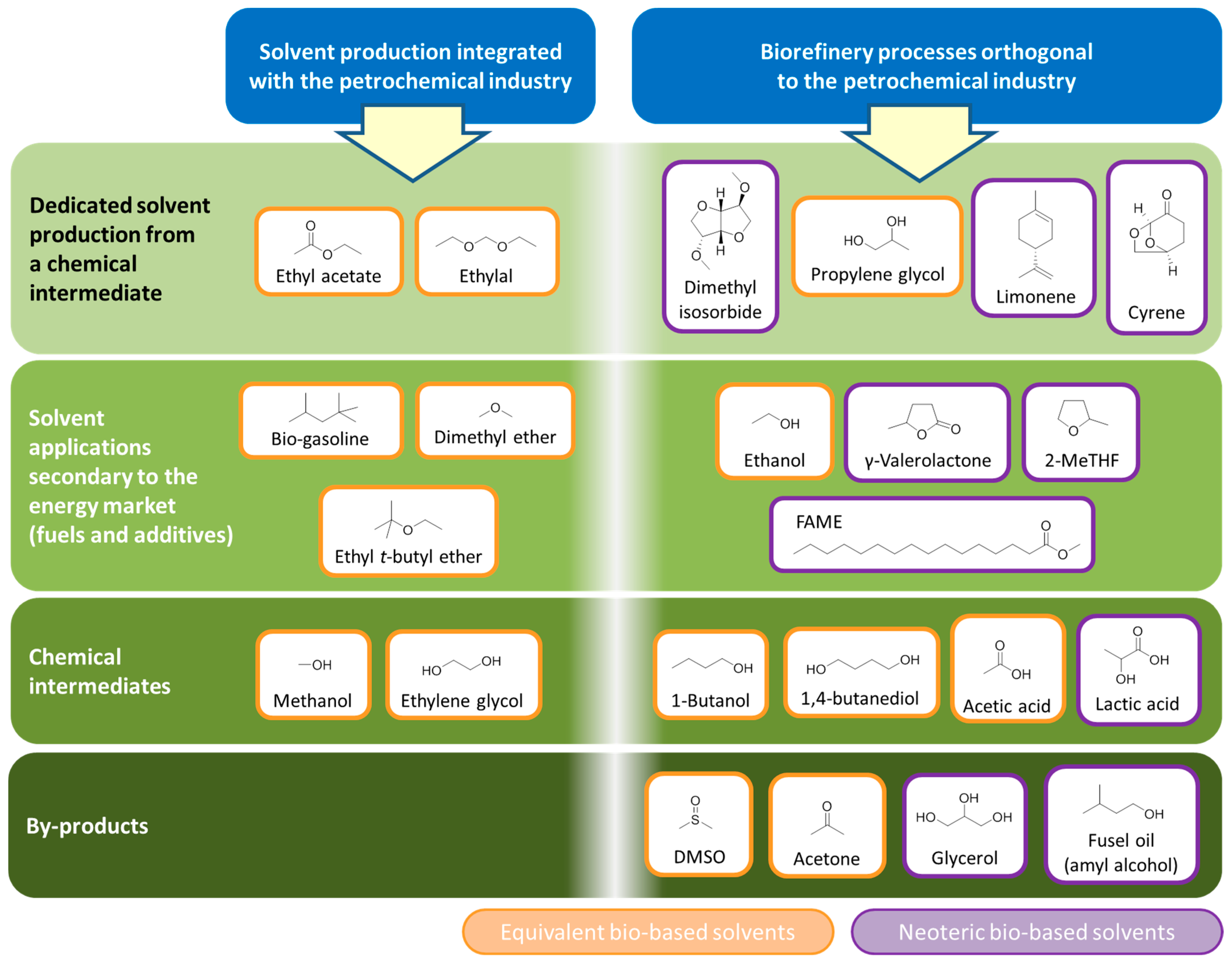 IJMS | Free Full-Text | Opportunities for Bio-Based Solvents
