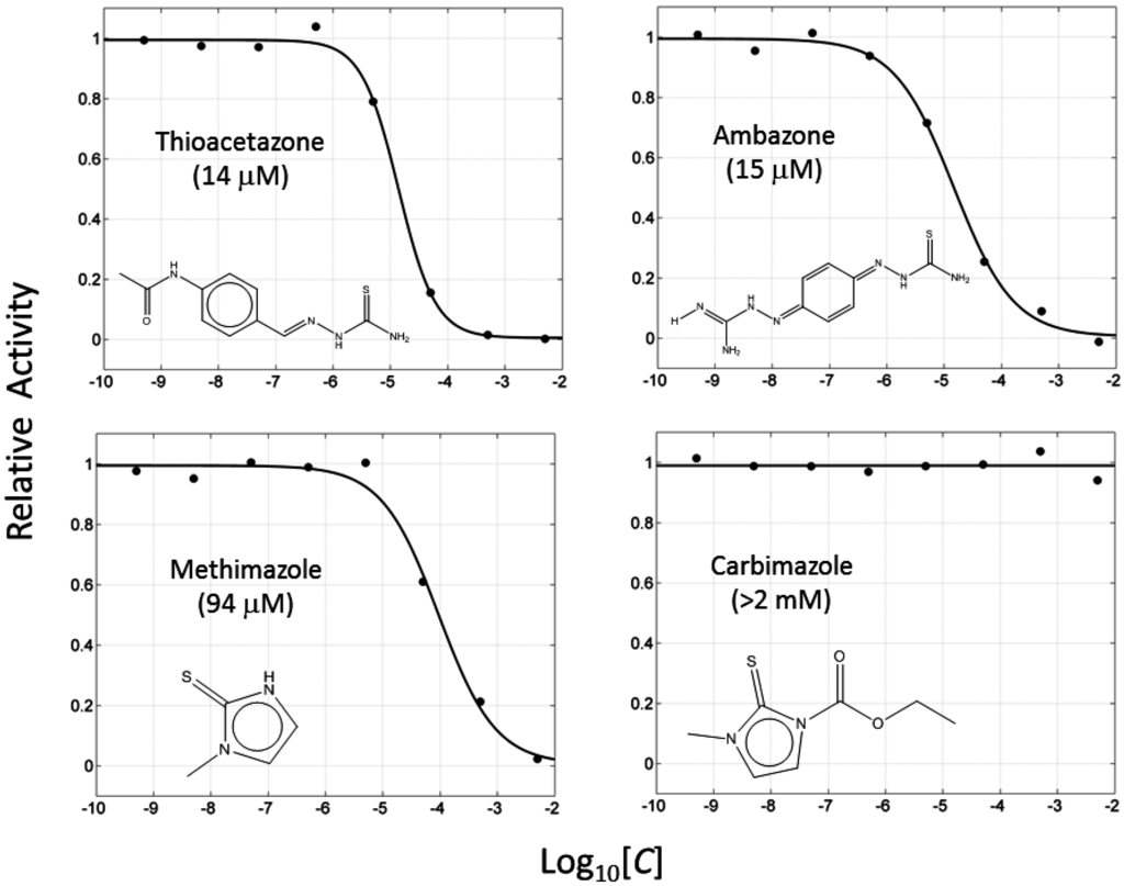 Effect of temperature on catechol oxidase activity lab report