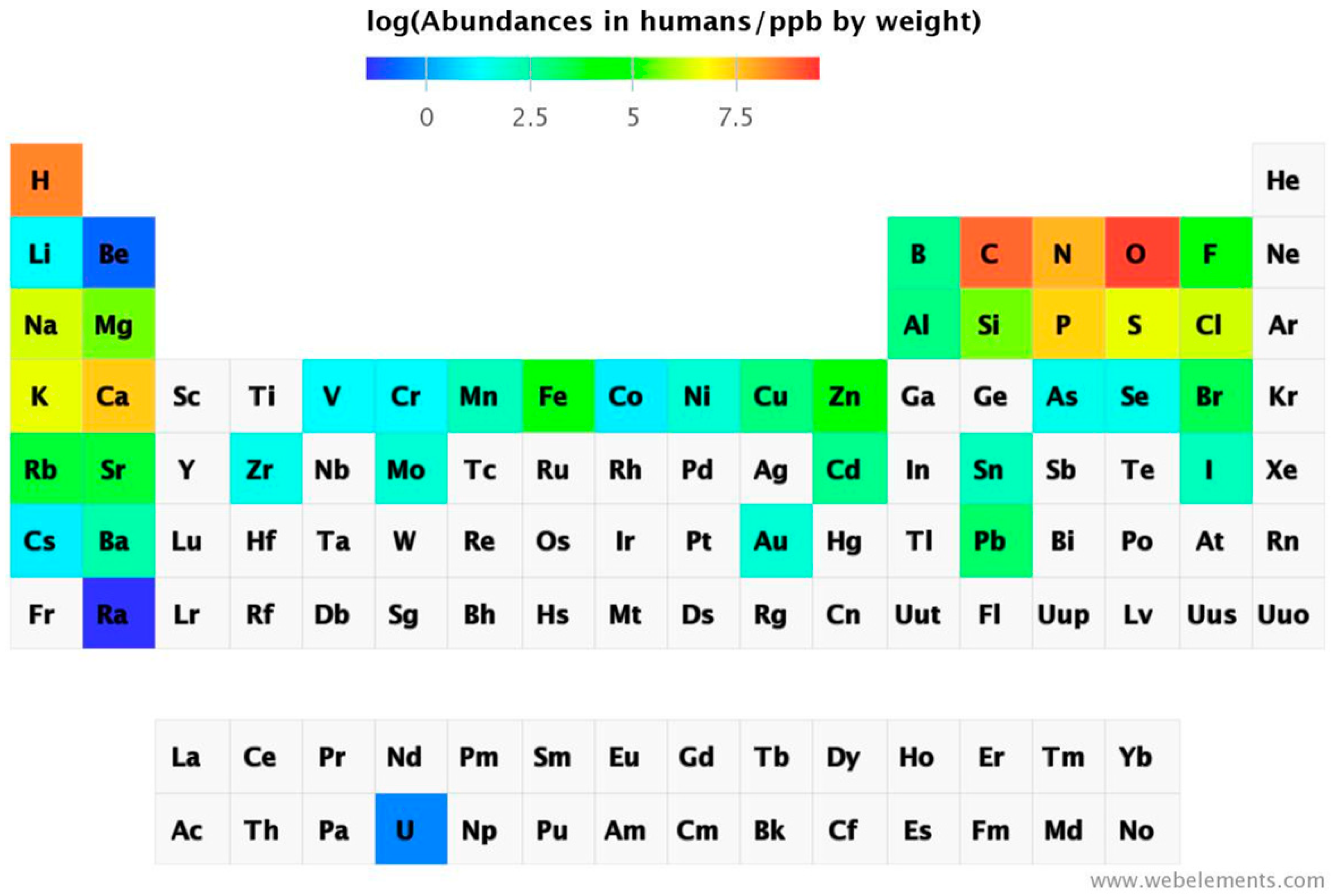 Ijms free full text the metals in the biological periodic no gamestrikefo Choice Image