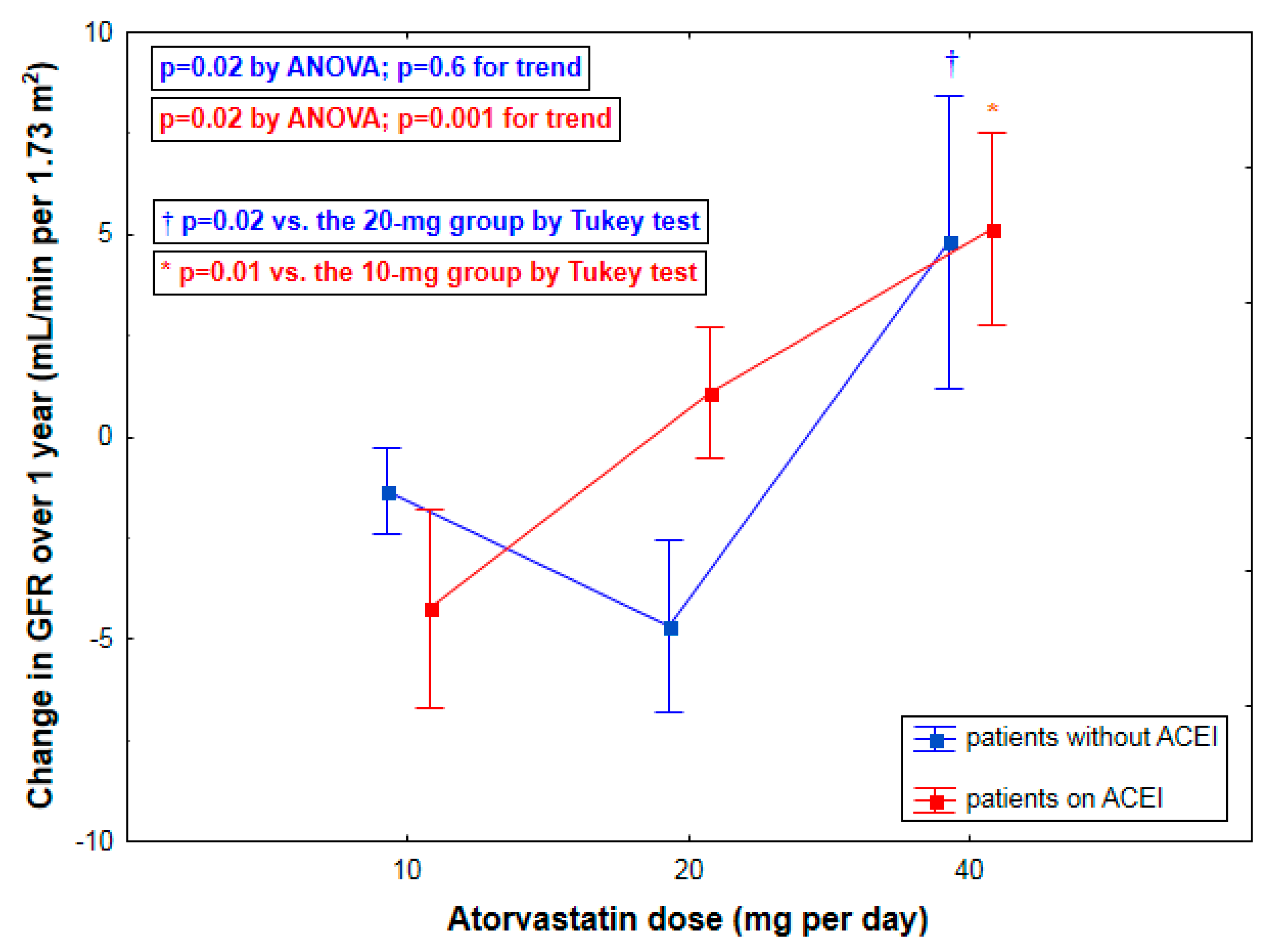 Ijms free full text effects of atorvastatin dose and ijms 17 00106 g002 1024 geenschuldenfo Gallery