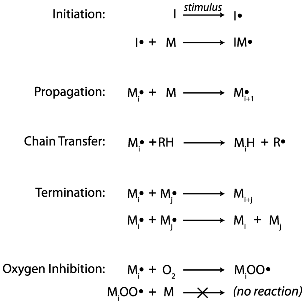Ijms Free Full Text Radical Mediated Enzymatic