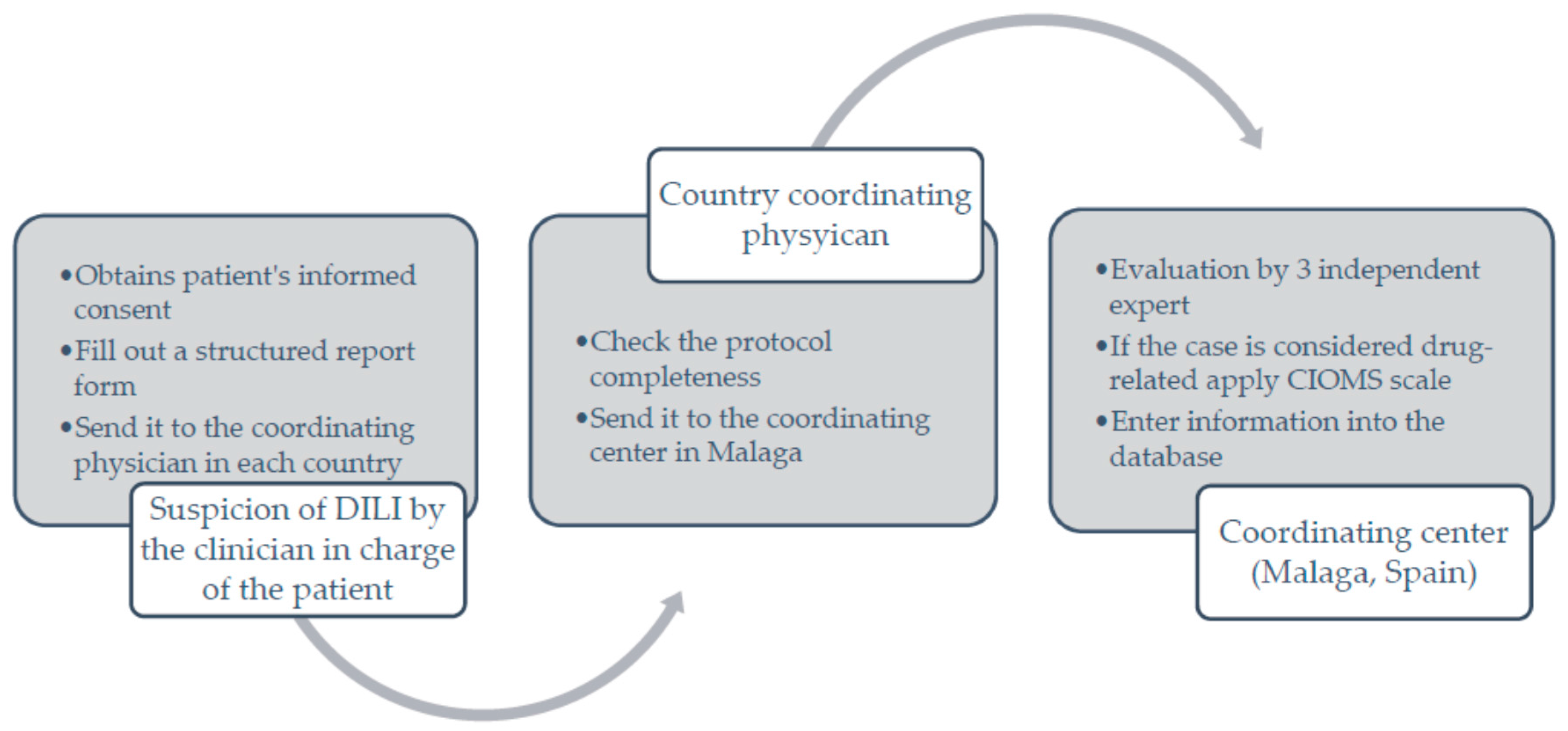 IJMS | Free Full-Text | The Latin American DILI Registry Experience