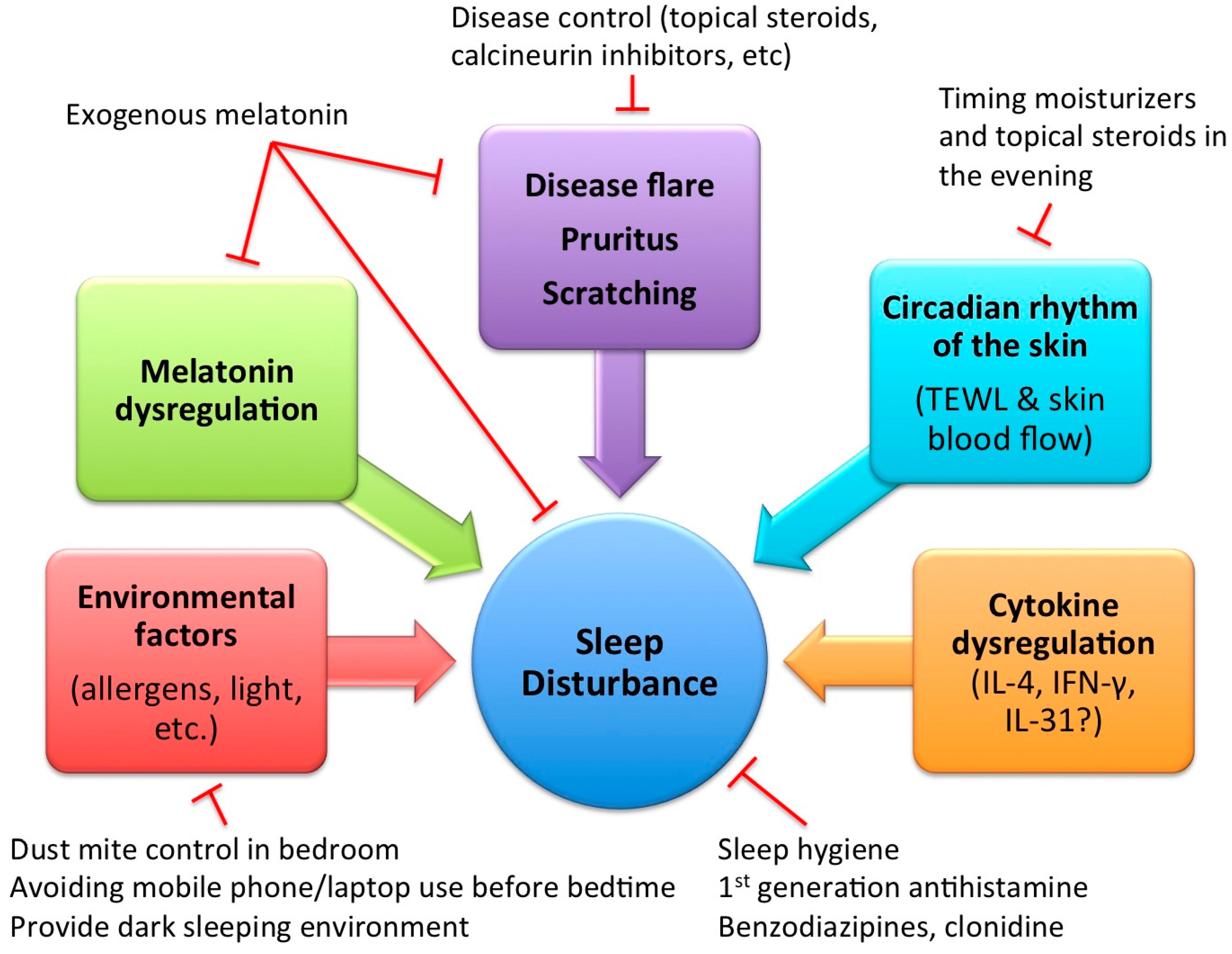 IJMS | Free Full-Text | Mechanism of Sleep Disturbance in Children