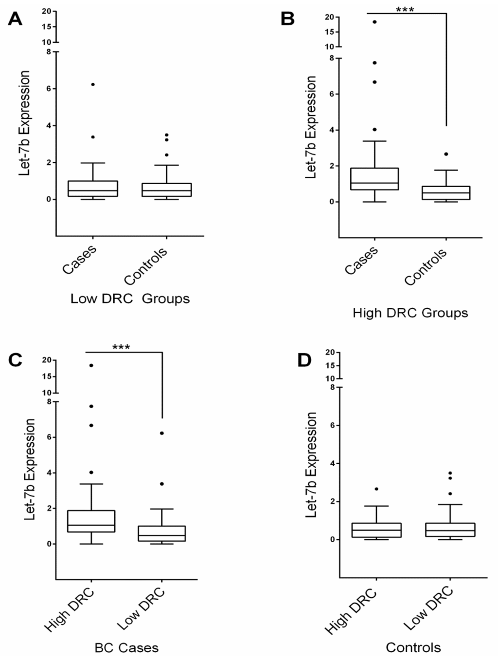 IJMS | Free Full-Text | High DRC Levels Are Associated with